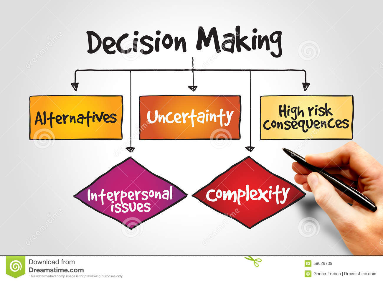 "decision making everday concept Foundations of everyday leadership from university of illinois at urbana-champaign in this course you will learn about the ""head and heart"" of everyday leadership, individual decision."