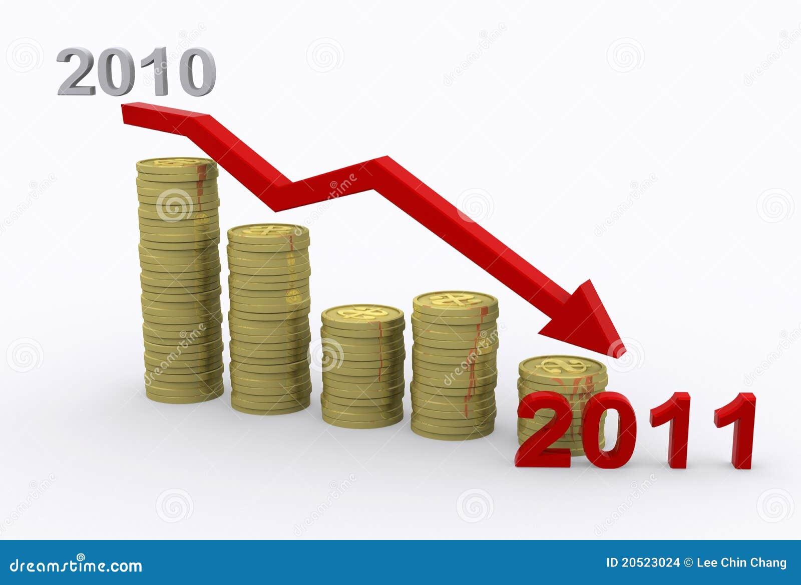 Declinación 2011 del beneficio