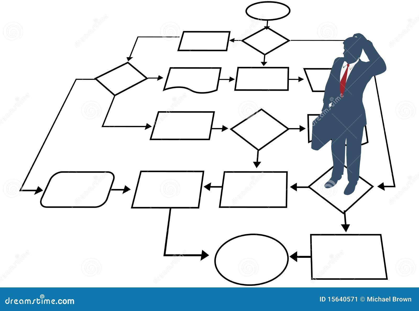 Decyzi biznesowej flowchart mężczyzna zarządzania proces