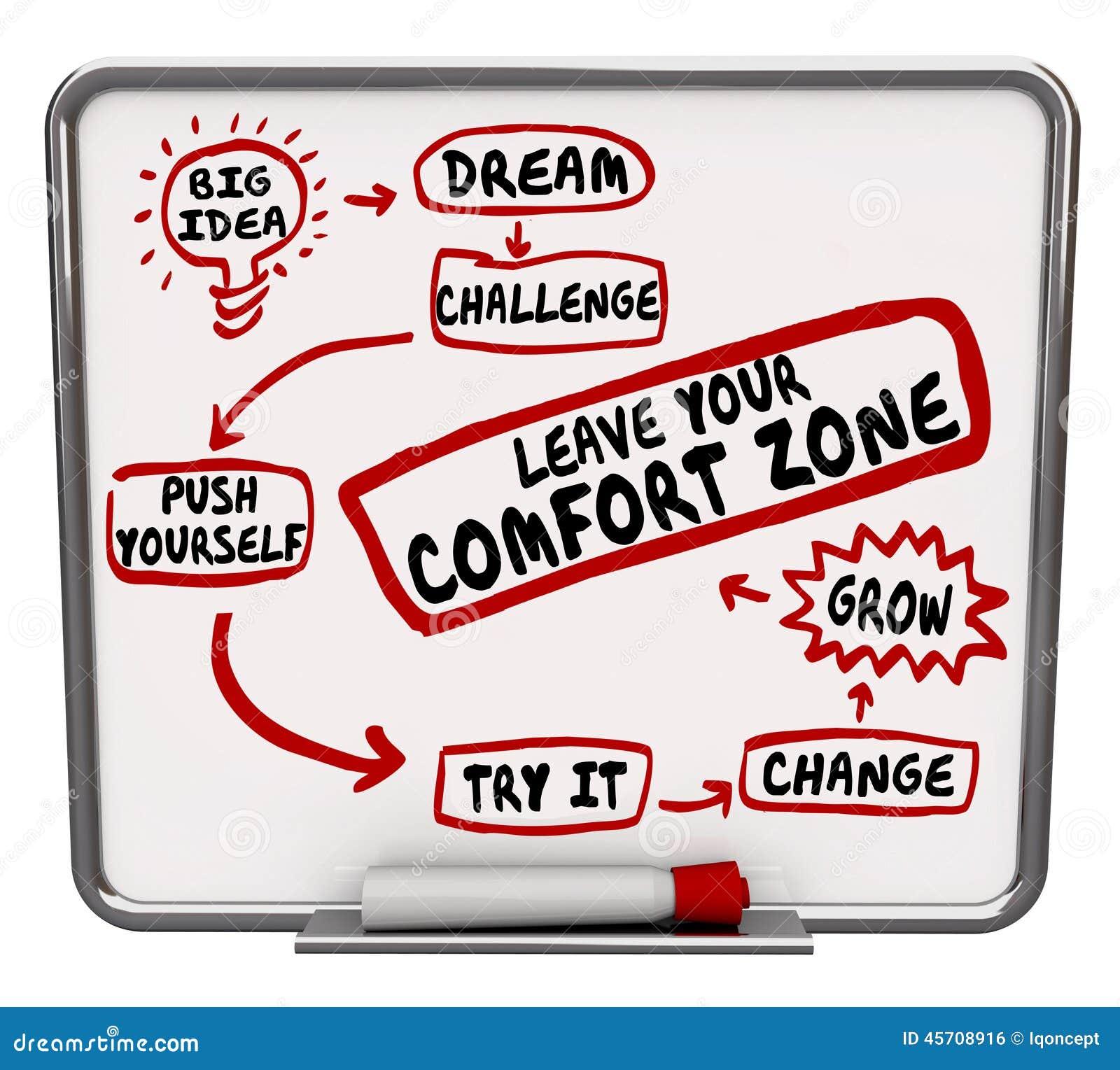 Deje su cambio del empuje usted mismo de la zona de comodidad crecen el diagrama