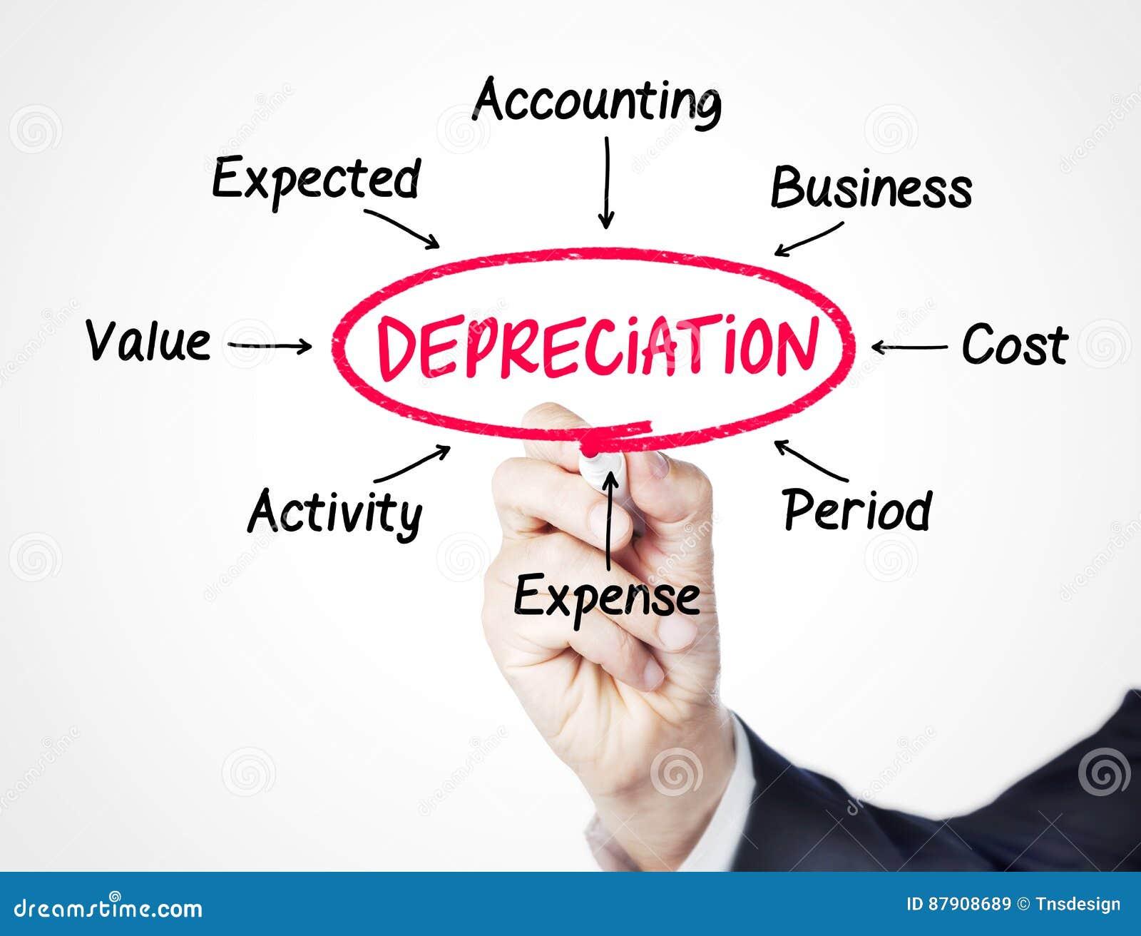 Deprecjacje