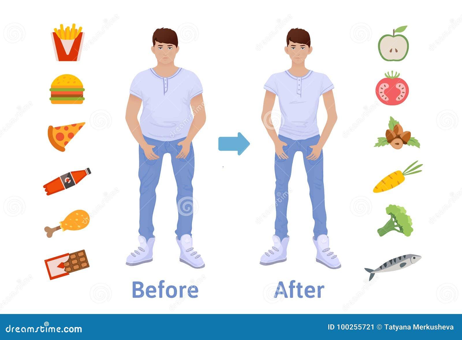 Der Einfluss der Diät auf das Gewicht der Person Mann vor und nach Diät und Eignung Schöner Frauenbauch über Weiß Fett und