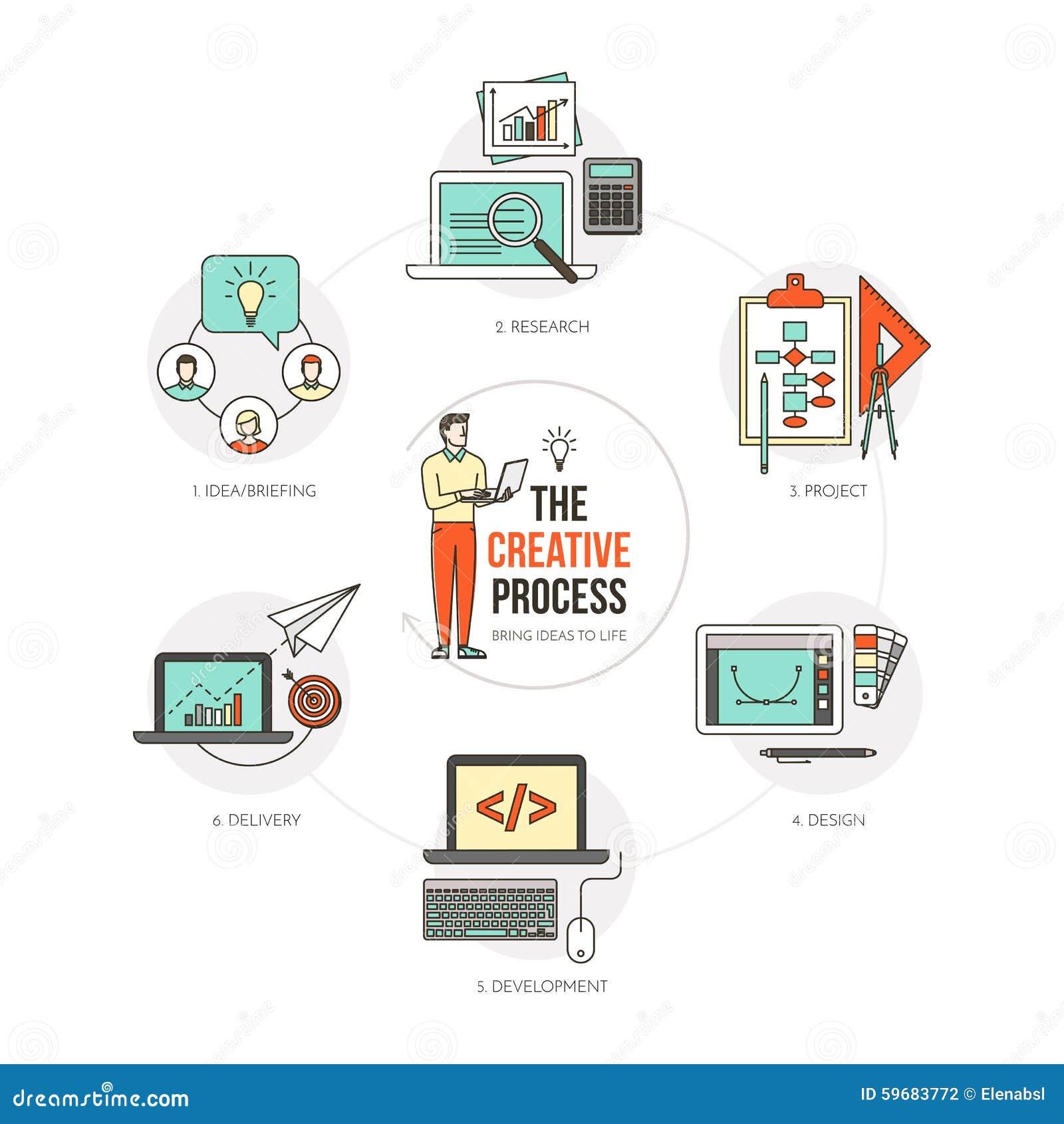 Der kreative Prozess vektor abbildung. Illustration von internet ...