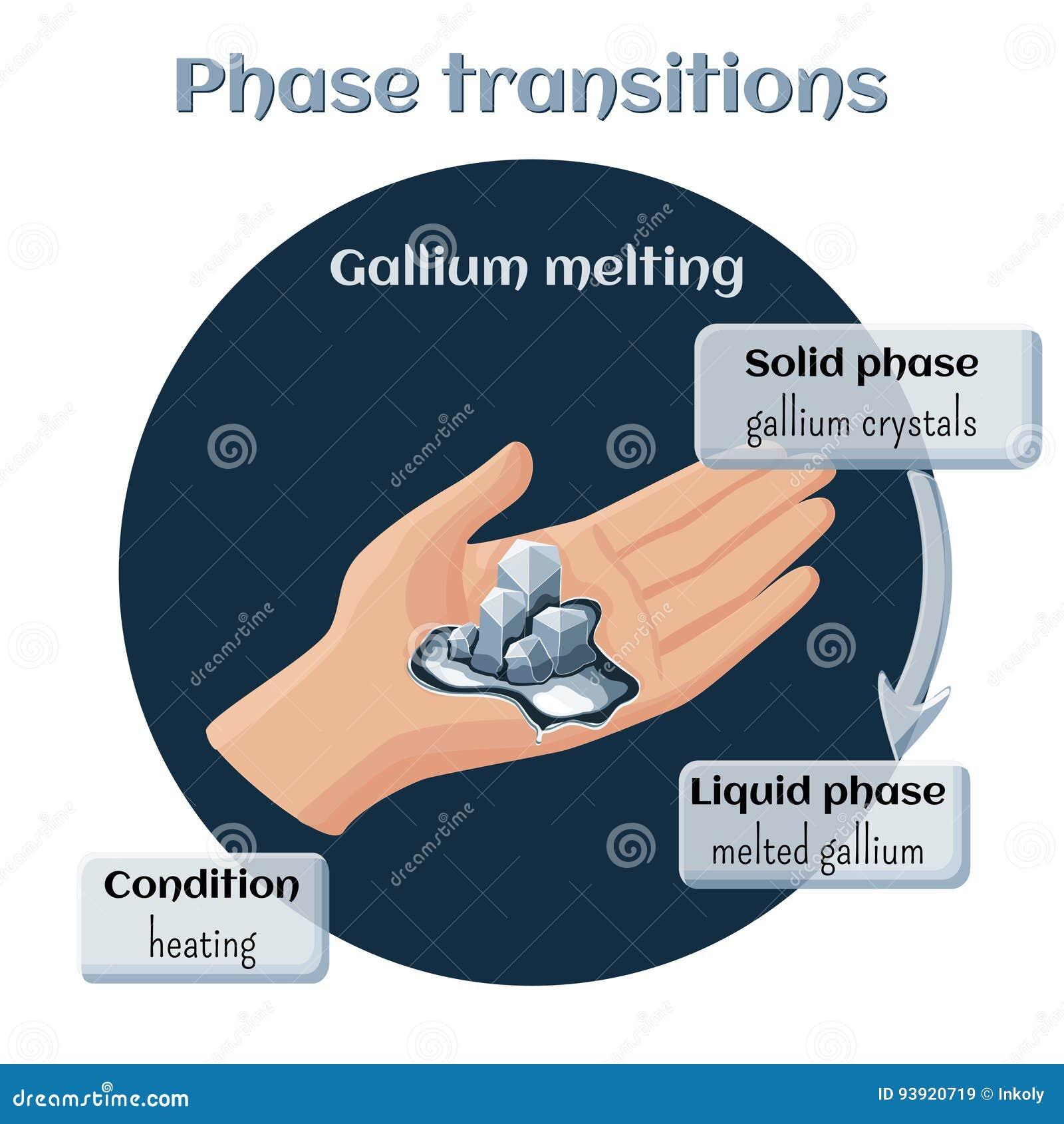 Derretimento do gálio Transição de fase de contínuo ao estado líquido