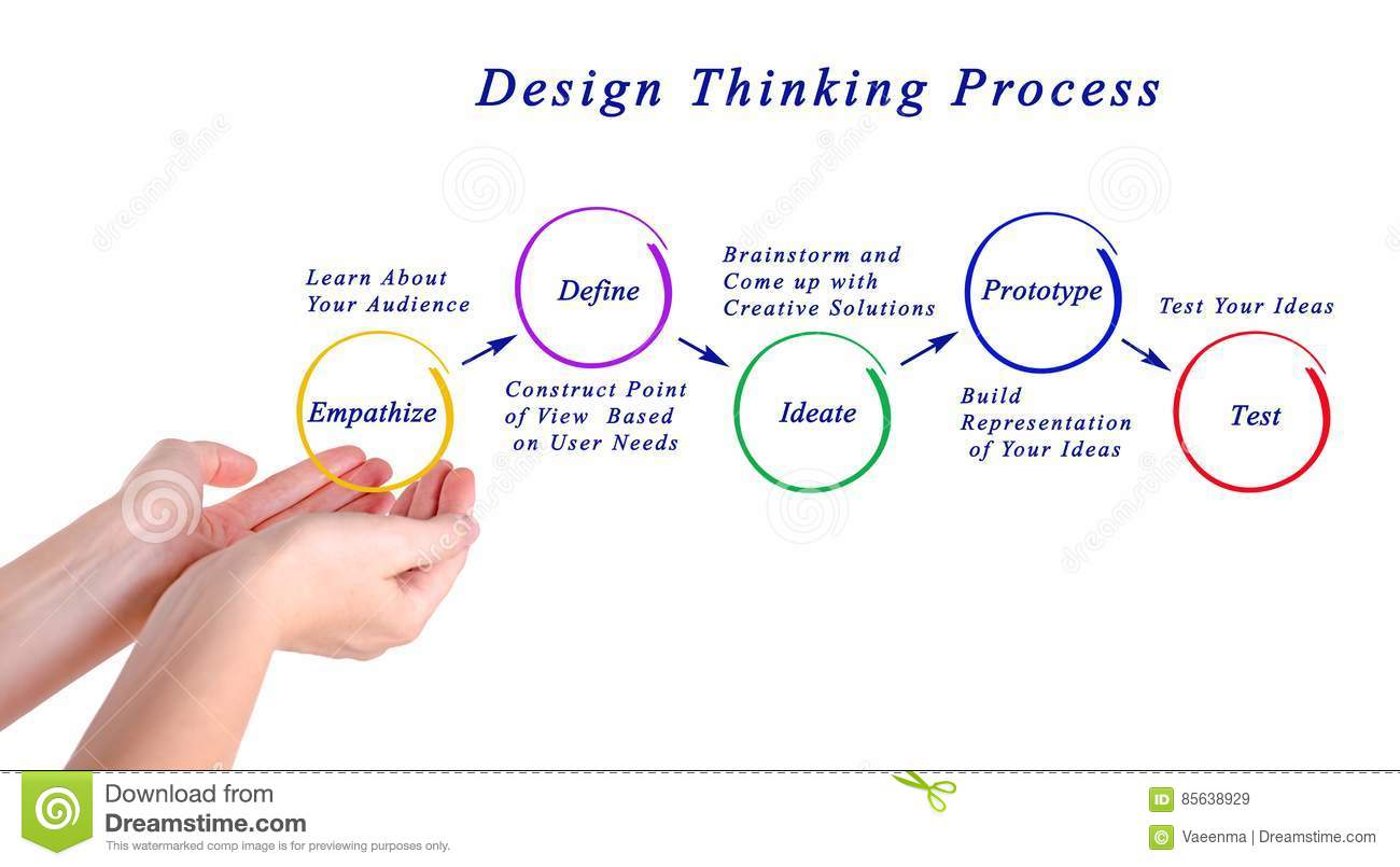 Design thinking process stock illustration illustration of presenting diagram of design thinking process pooptronica Image collections