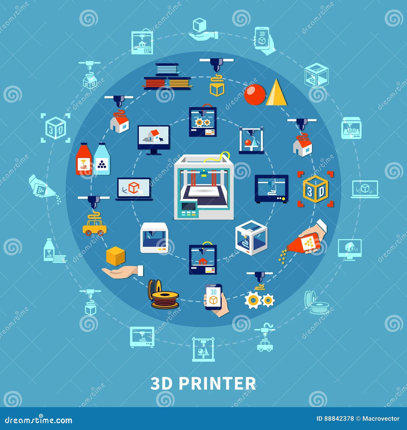 Design-Zusammensetzung des Drucken3d