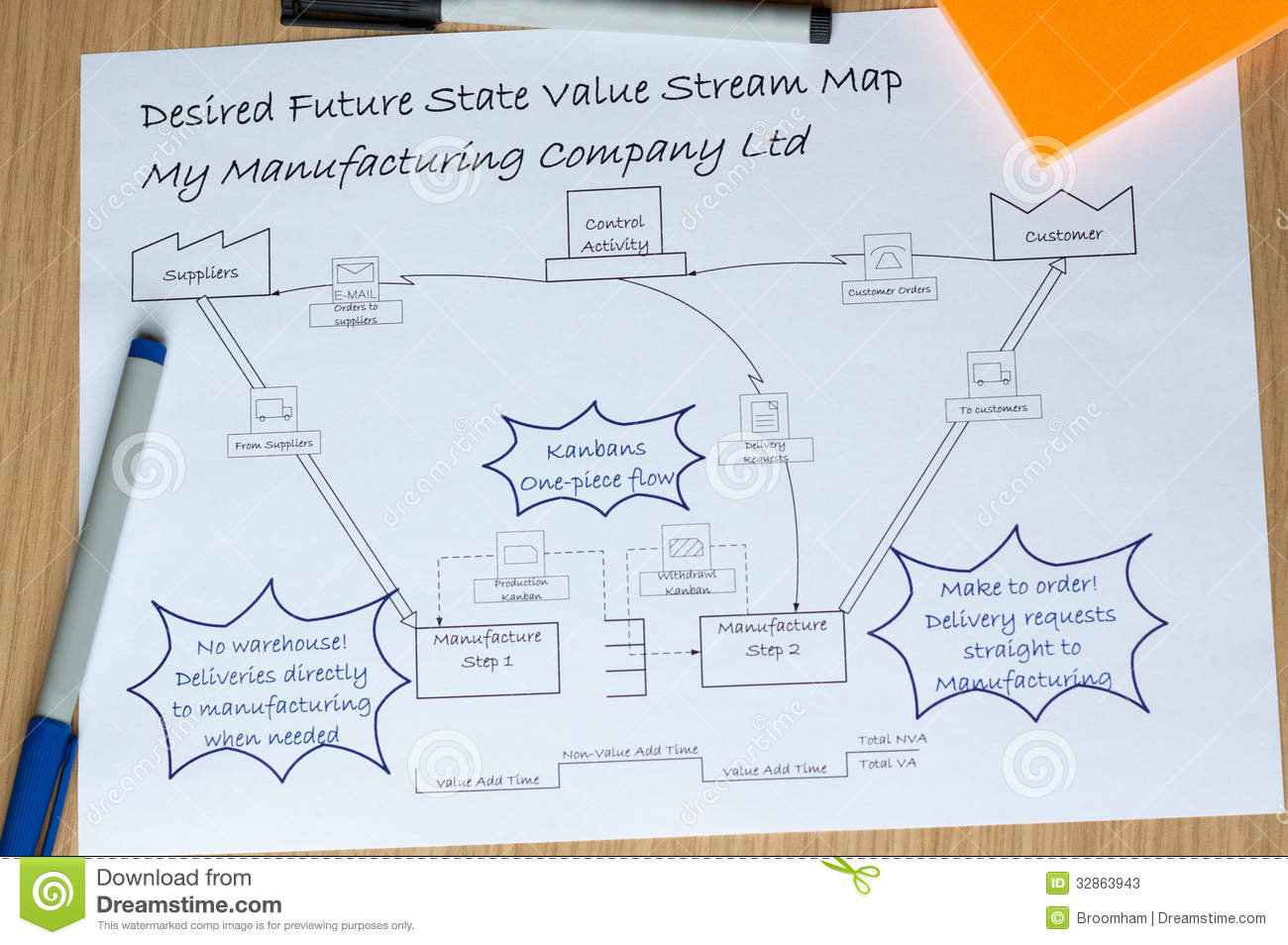 desired future vsm value stream map with kaizen improvements stock image