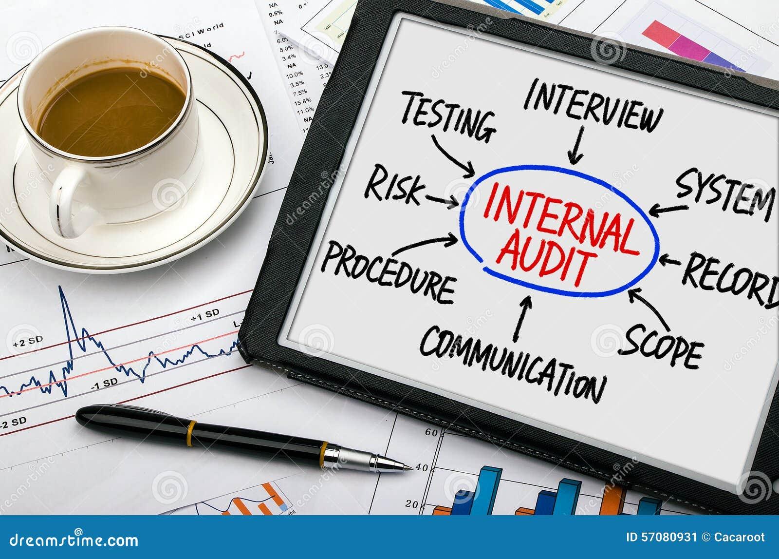 Résultats de recherche d'images pour «audit interne»