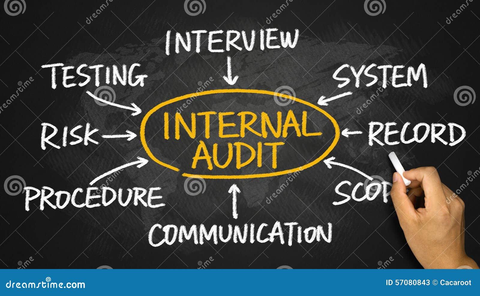 Dessin De Main D'organigramme D'audit Interne Sur Le Tableau