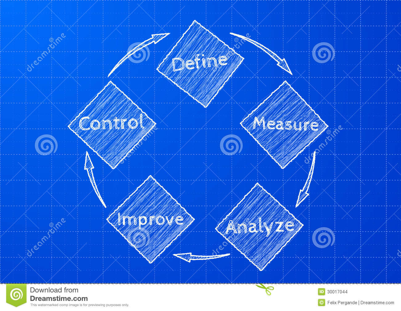 Detailed illustration of a DMAIC (define, measure, analyze, improve ...