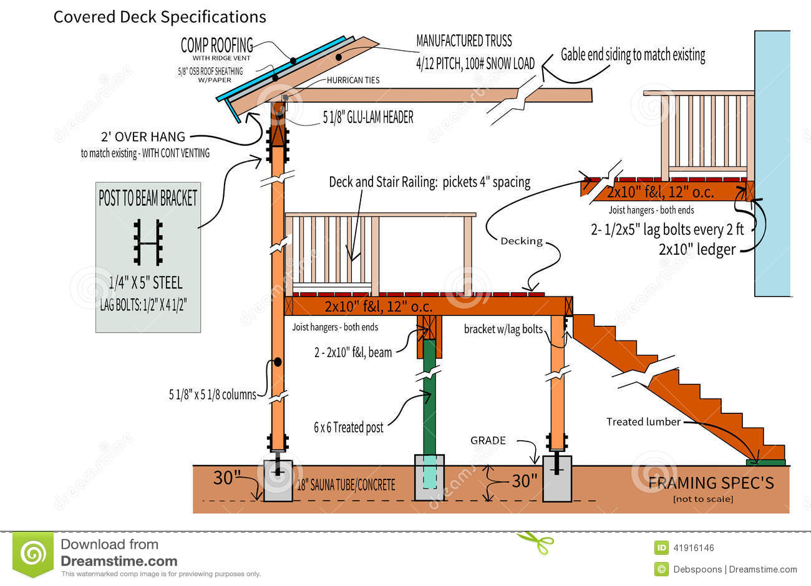 Detailplannen voor een behandeld dek