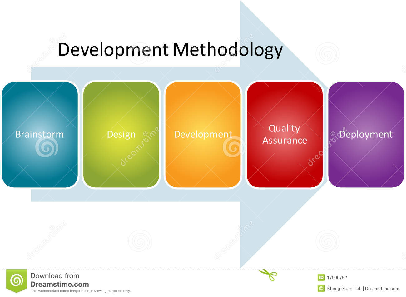 Development Methodology Process Diagram Stock Photography - Image ...
