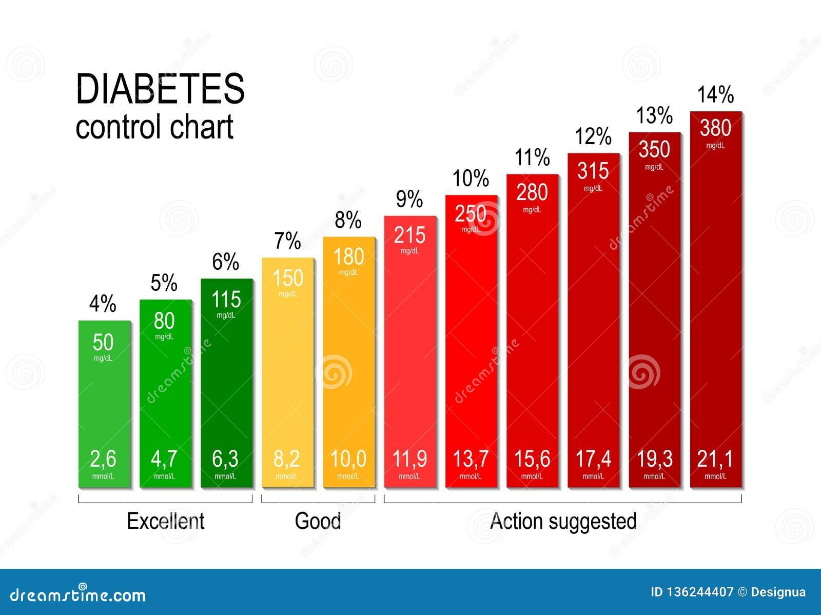 Diabetes Control Chart. For A Diabetic Maintaining An ...