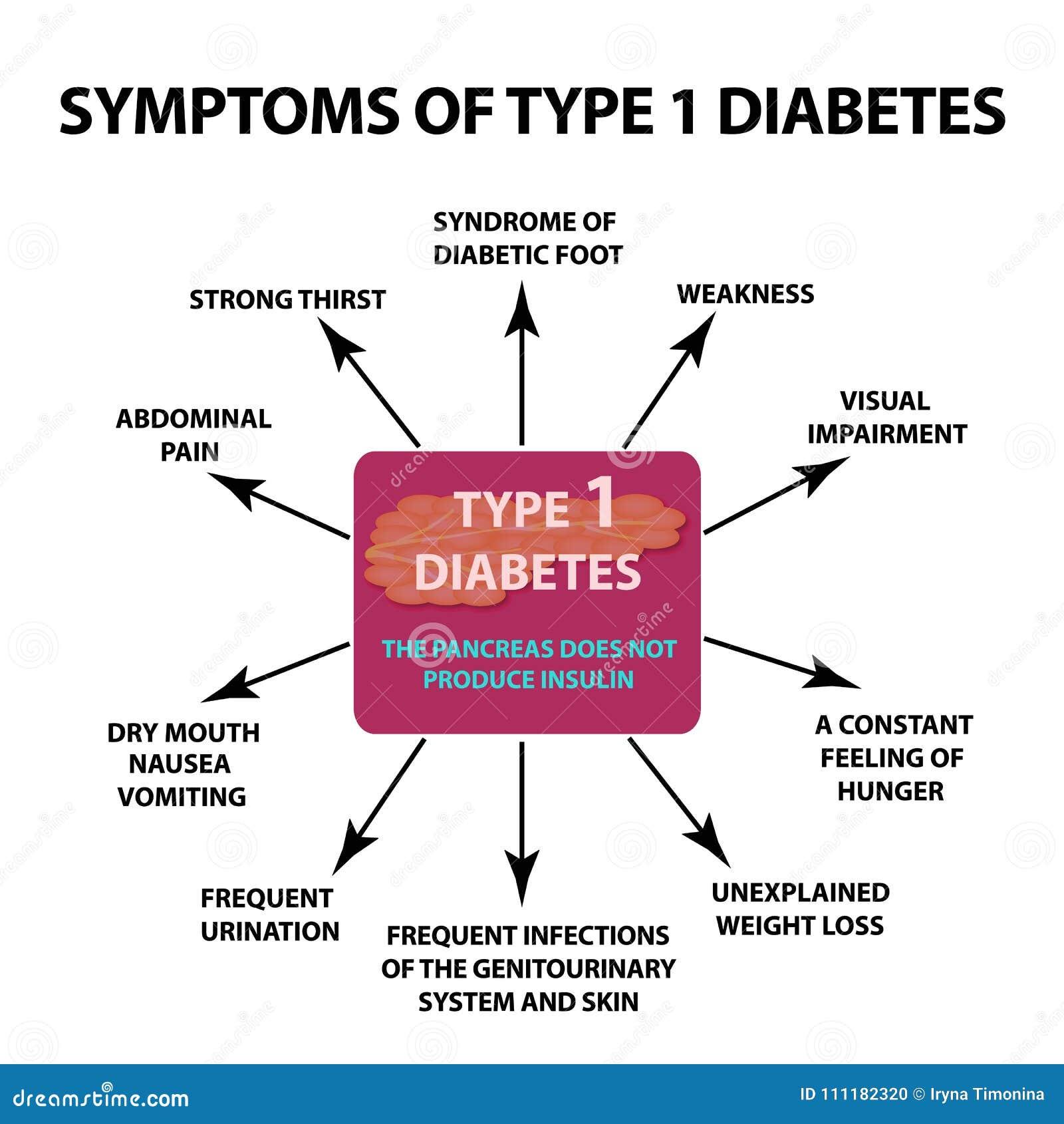 síntomas de diabetes tipo 1
