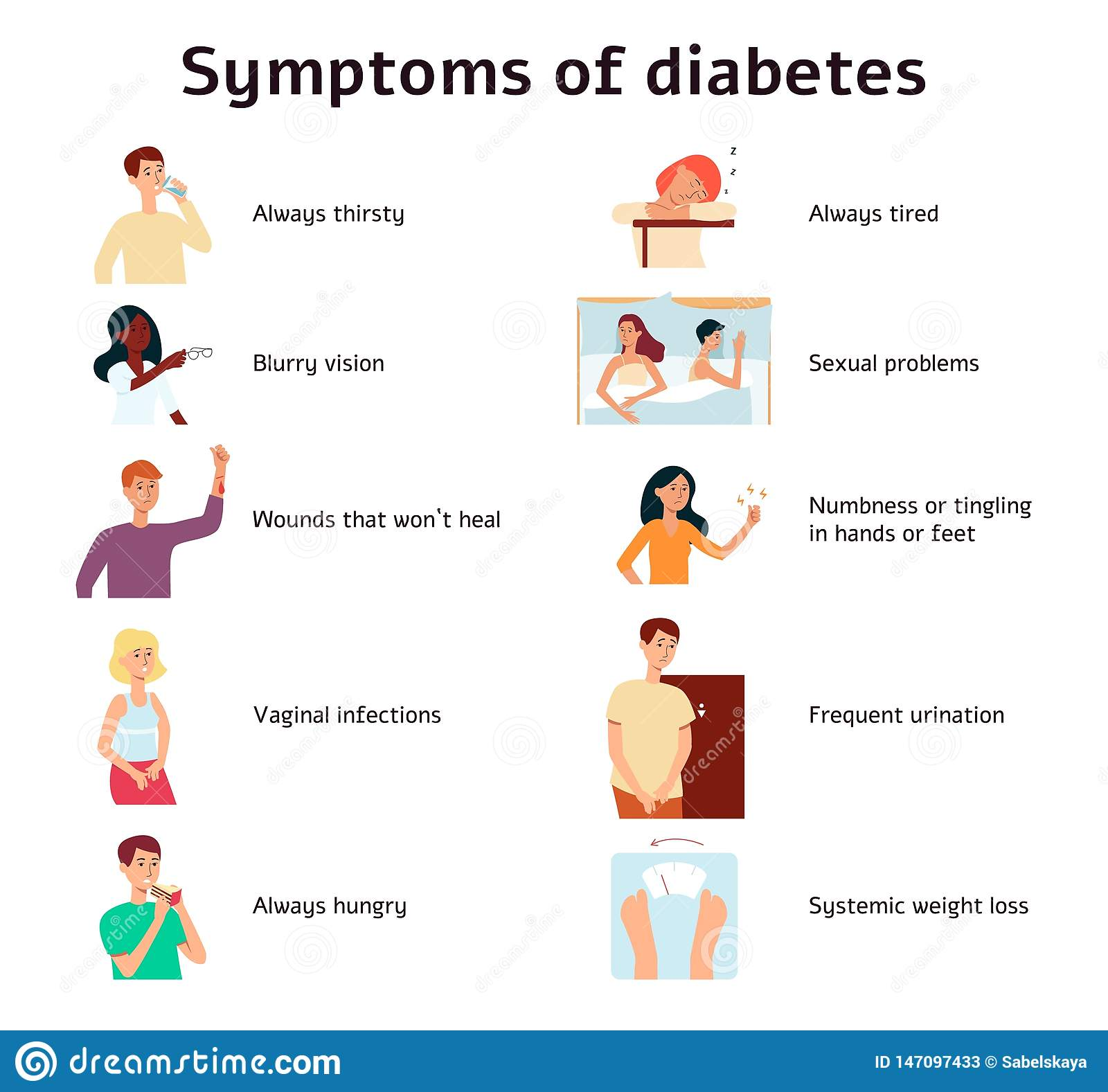 what is diabetes mellitus symptoms