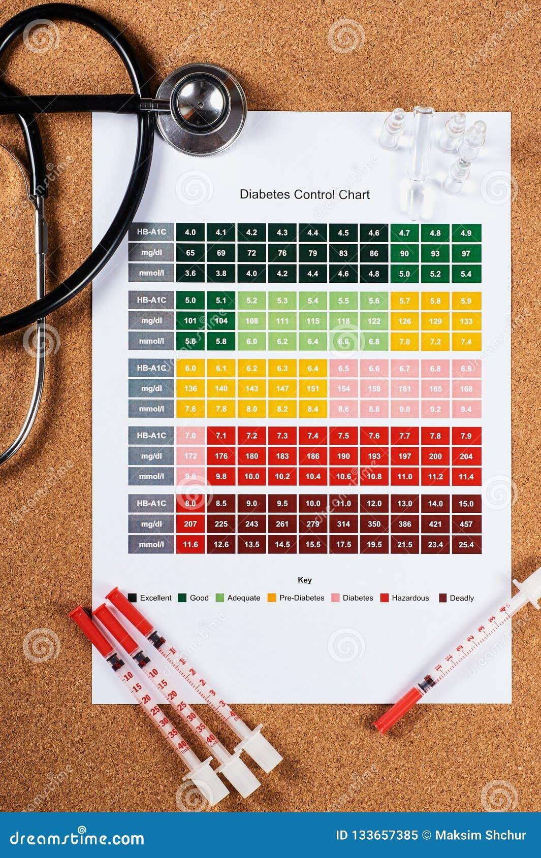 DiabetesKontrollkarte