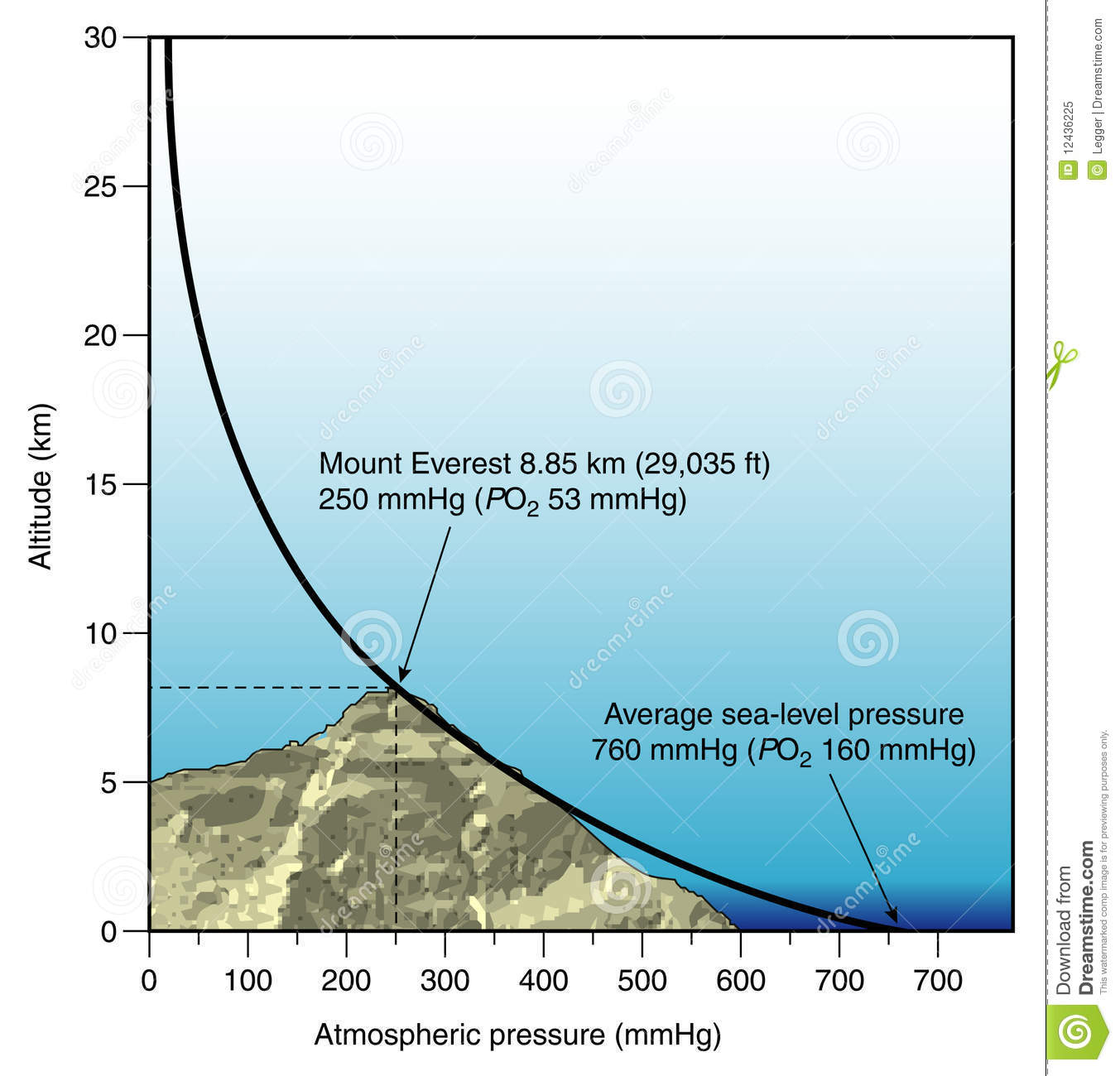 Layers of the atmosphere lessons tes teach diagram of atmospheric pressure vs altitude royalty free stock pooptronica Image collections
