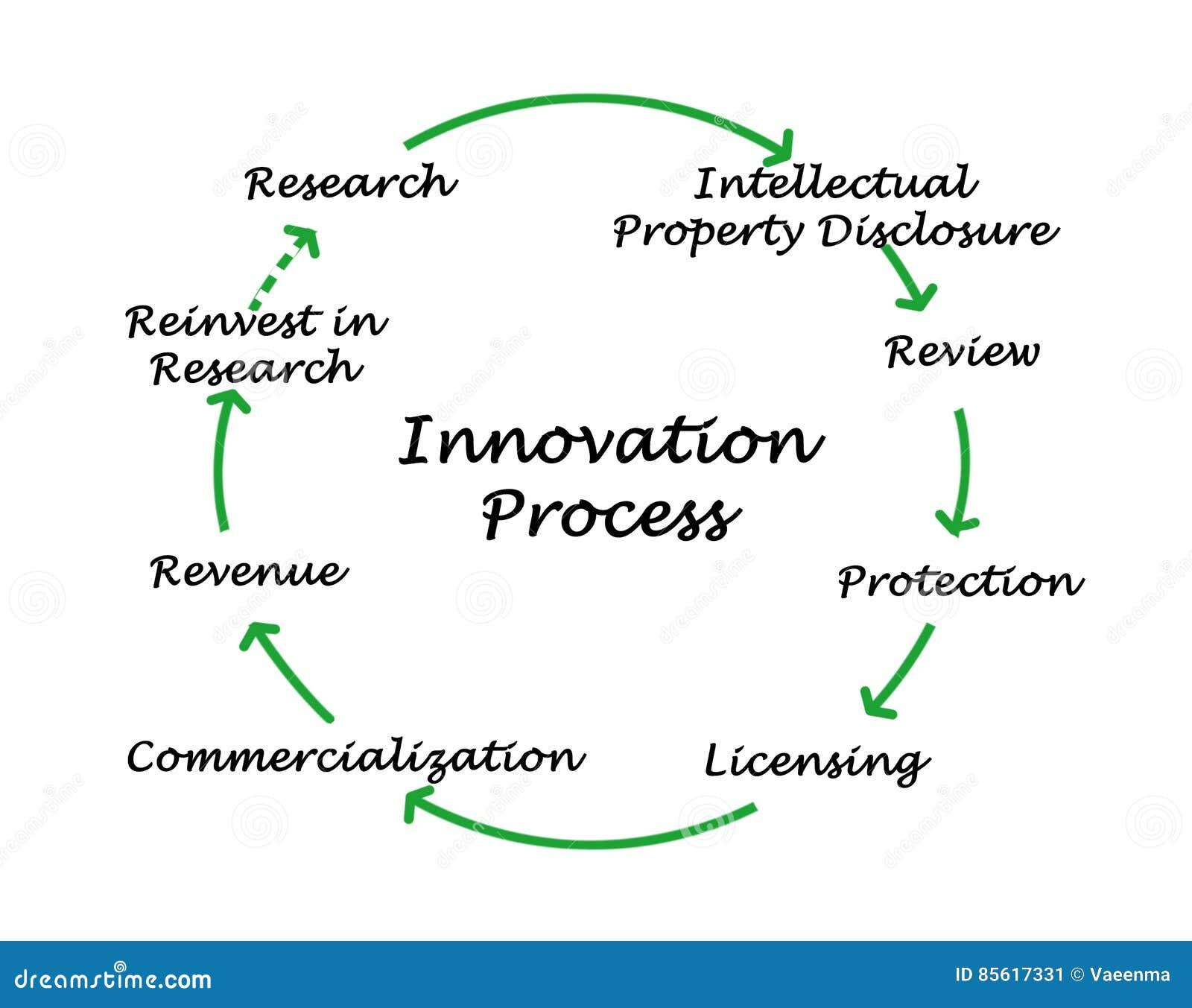 Diagram av innovationprocessen