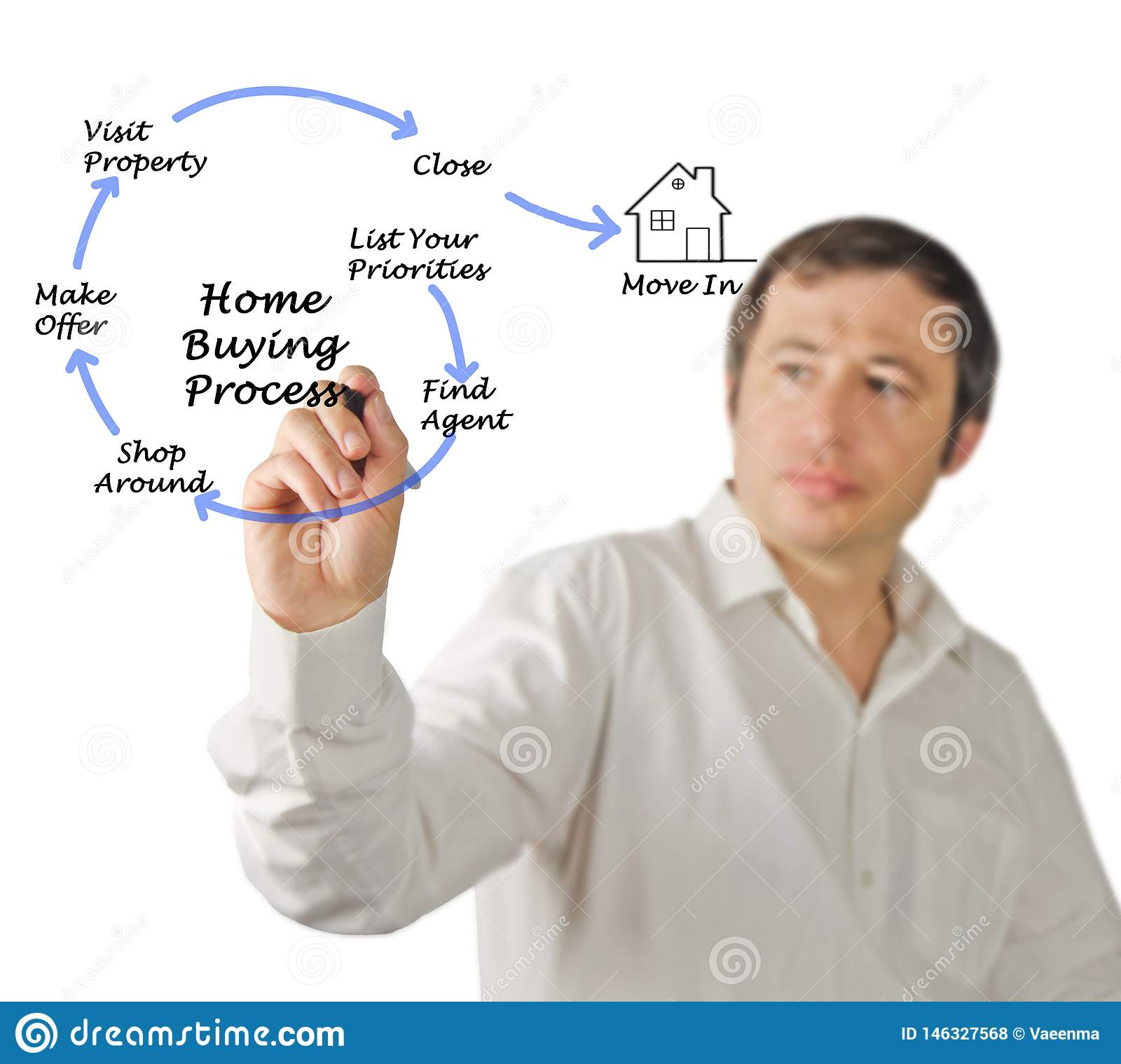 Buying real property