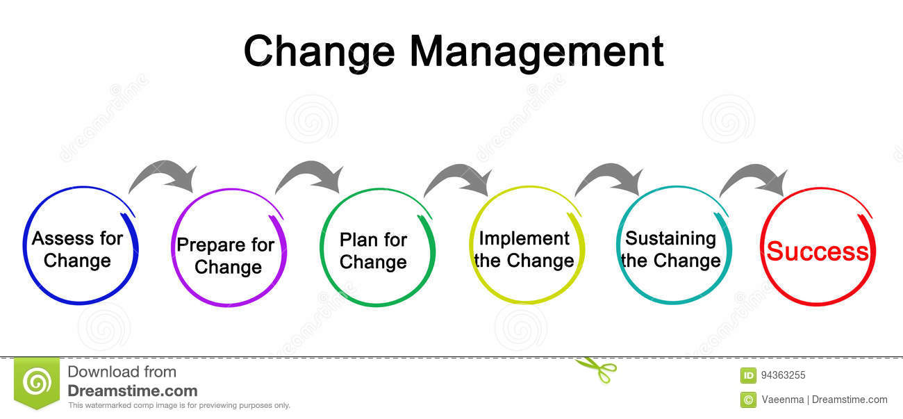 Diagram Of Change Management Stock Illustration