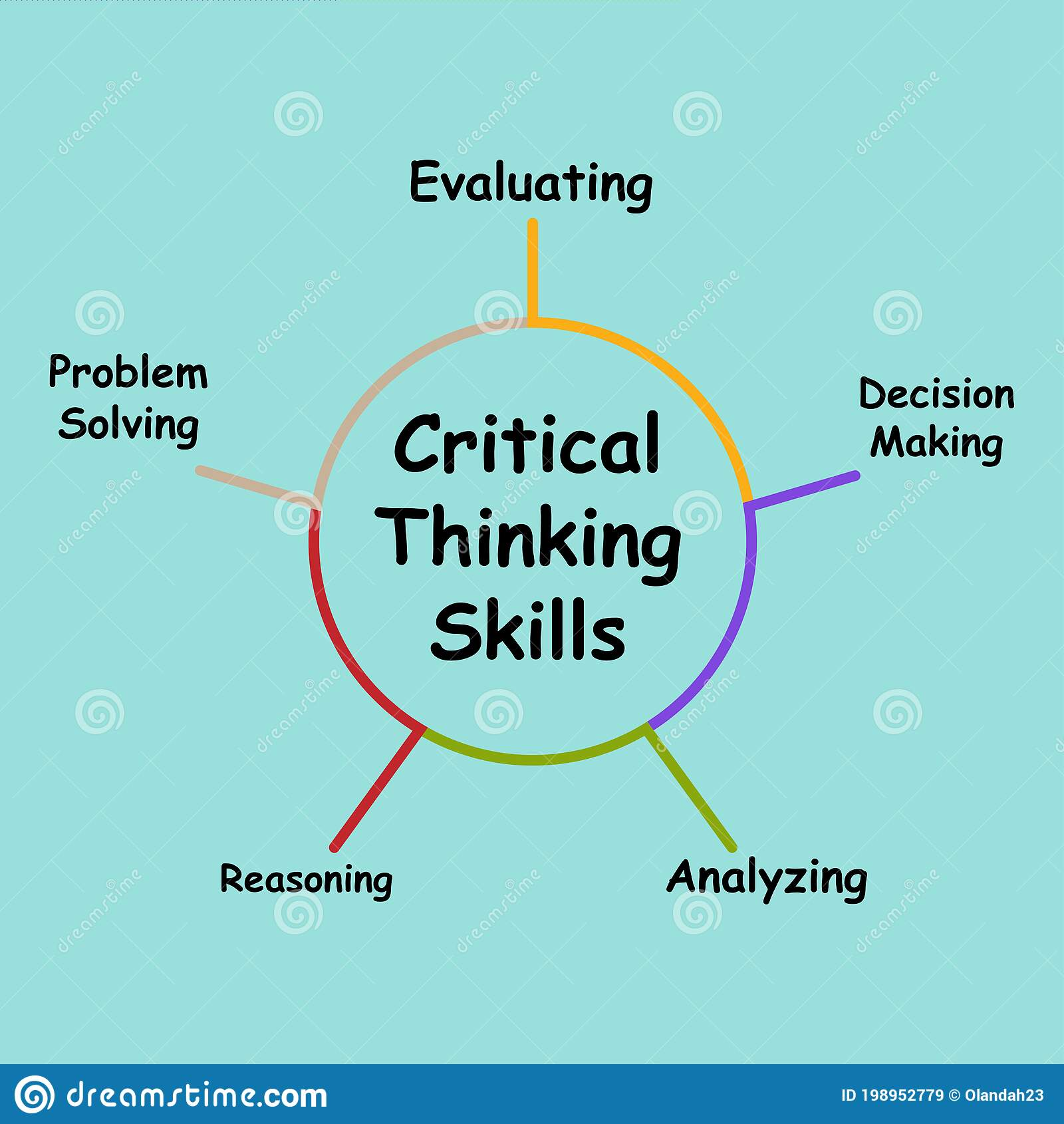 Diagram Of Critical Thinking Skills With Keywords. EPS 10 Stock Vector - Illustration of evaluating, aspirations: 198952779