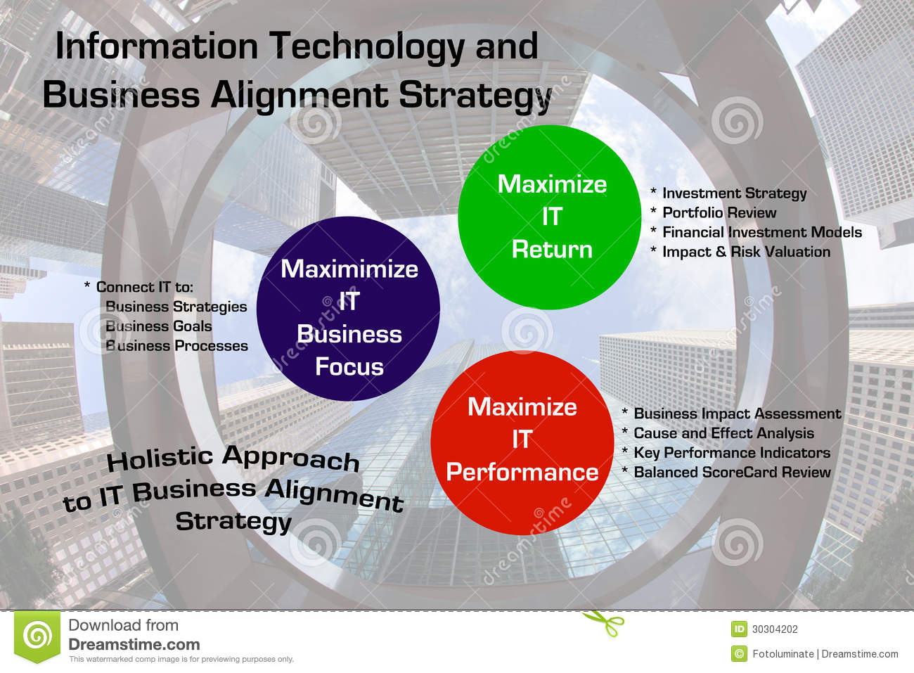 information technology and business alignment at This article discusses the need to align the it and business strategies and lists the common obstacles as well as lays down some steps that can be taken to actualize a synergistic it business alignment.