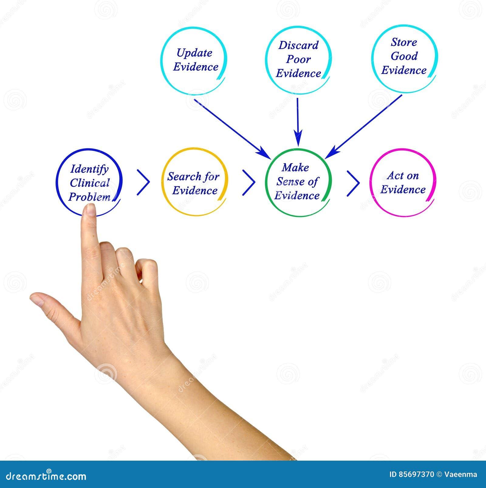 Diagram EBP