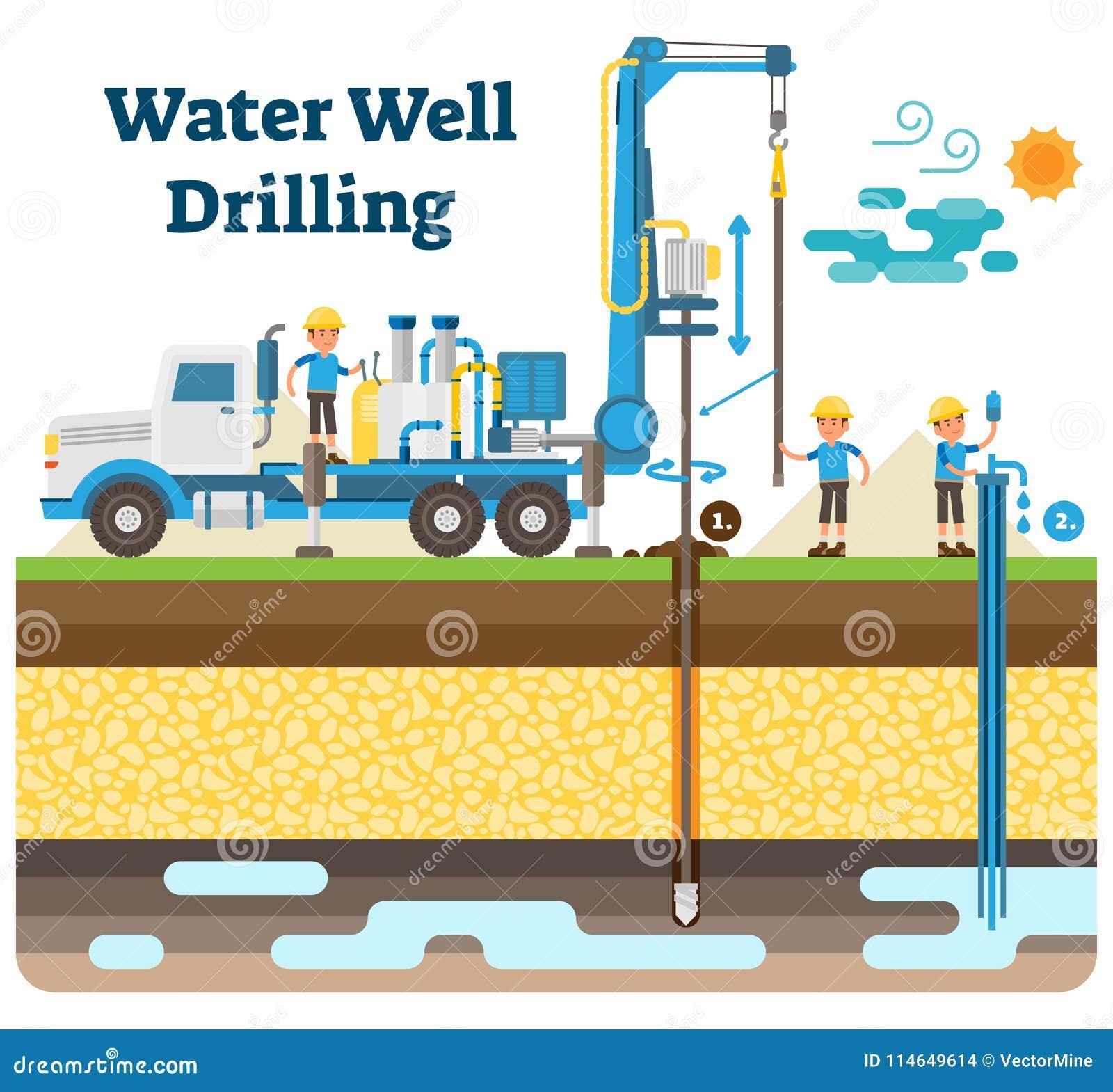 Diagram för illustration för vektor för borrande för vattenbrunn med borrandeprocess, maskineriutrustning och arbetare