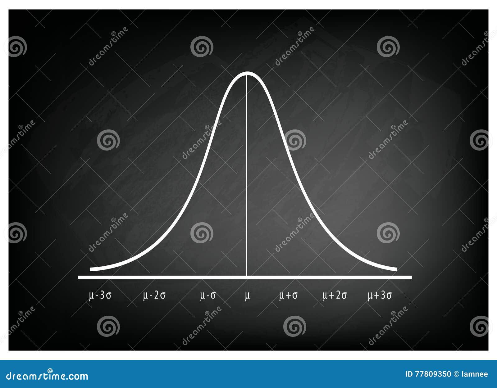 Diagram för kurva för normal fördelning på svart tavlabakgrund