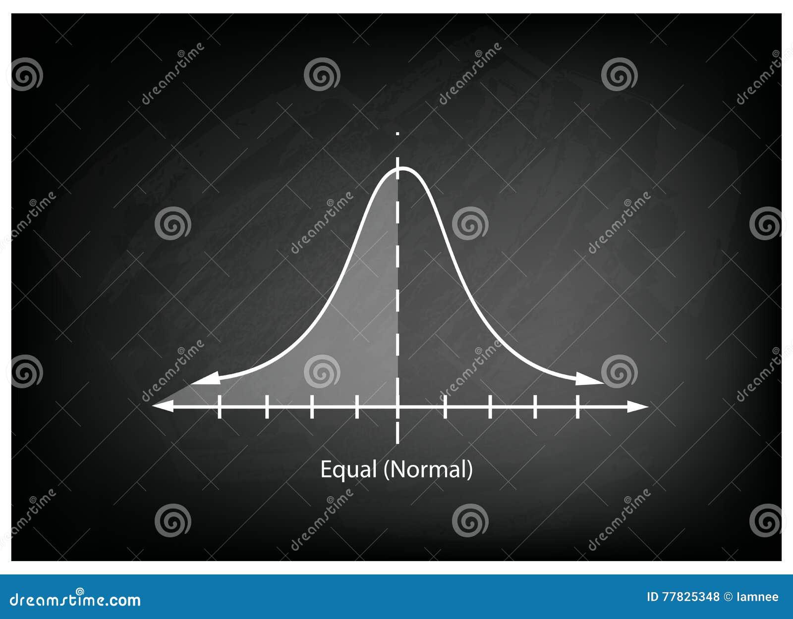 Diagram för normal fördelning eller Gaussian Klocka kurva på den svart tavlan