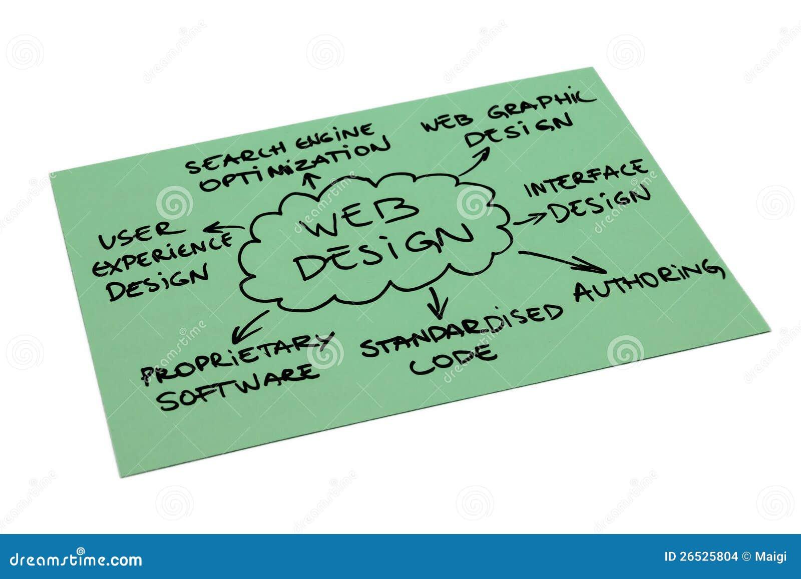 Diagram för rengöringsdukdesign