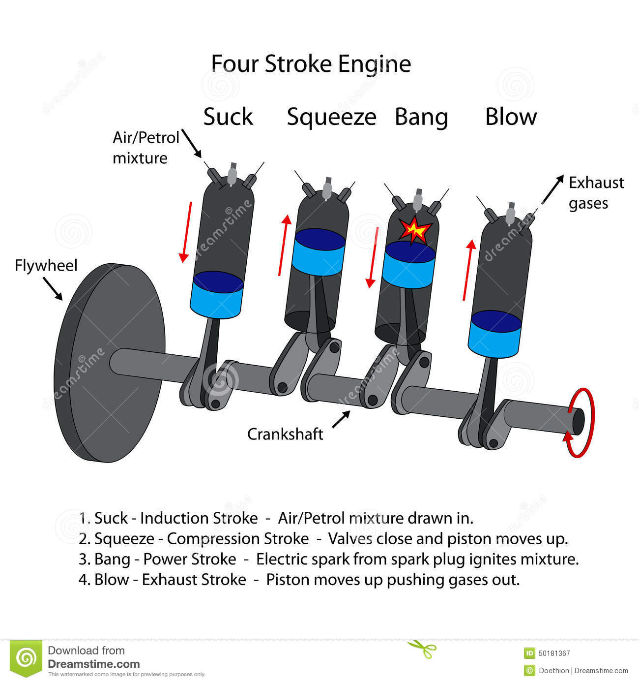 Diagram Of Four Stroke Engine. Stock Vector - Illustration of ...