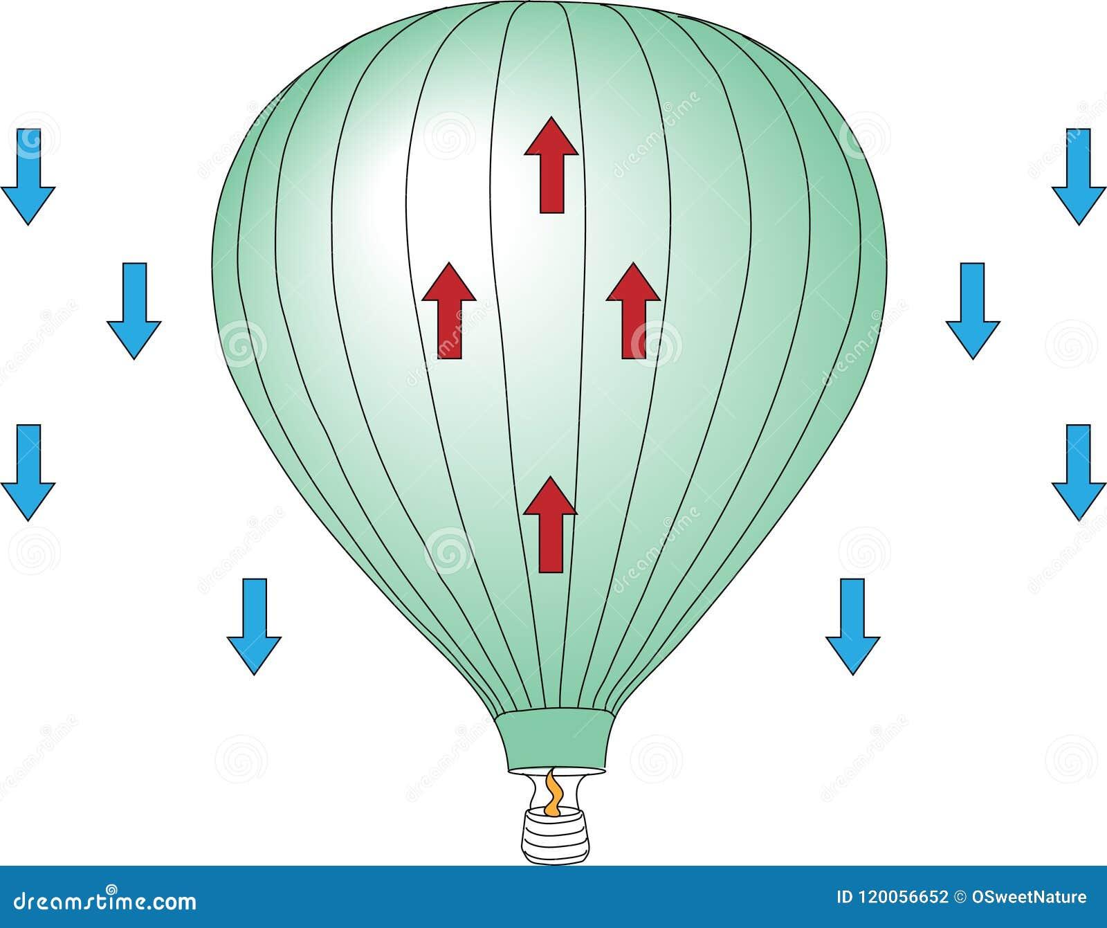 Diagram Of Hot Air Balloon Rising Stock Illustration