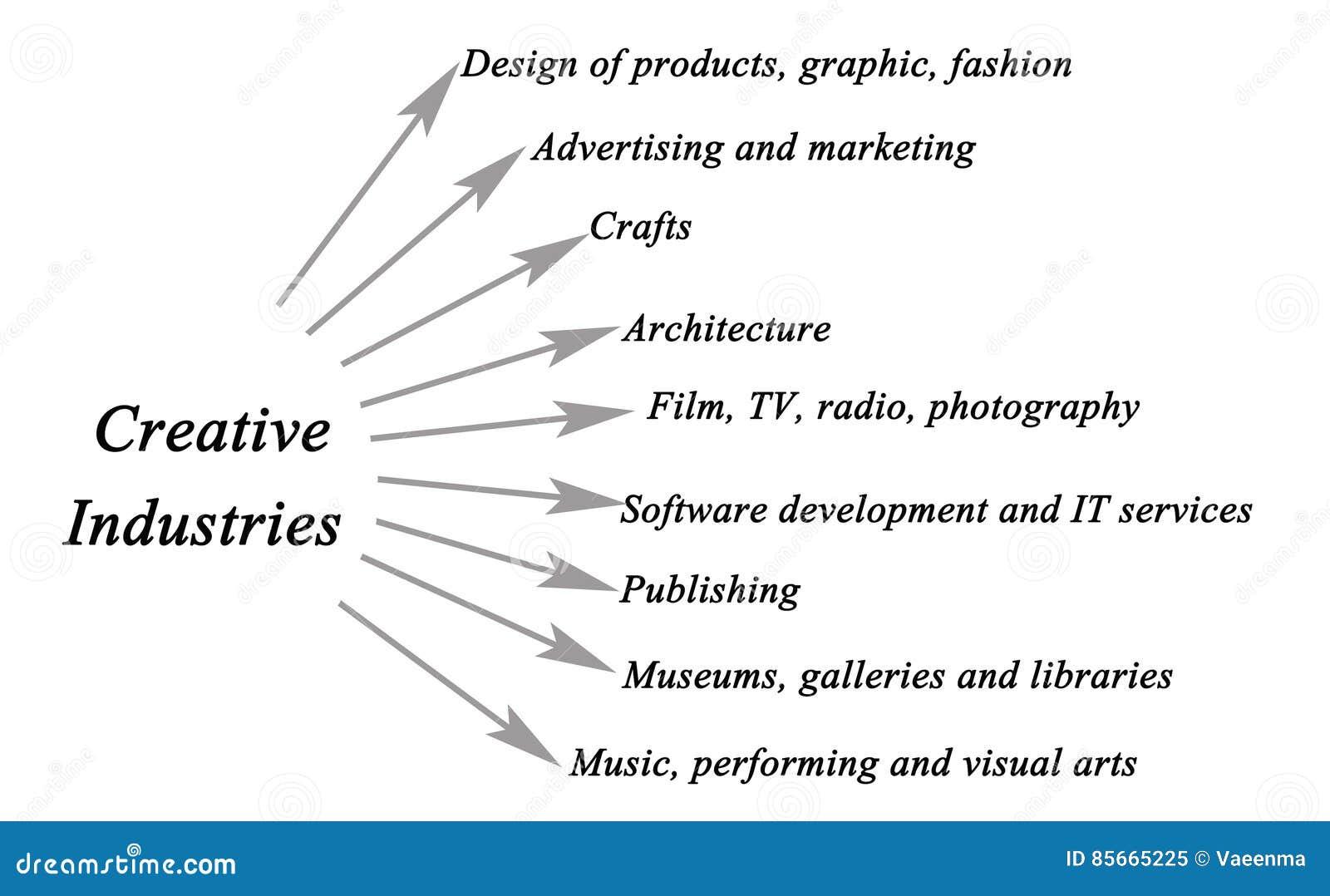 Diagram Kreatywnie Przemysły Ilustracji Ilustracja Złożonej Z Moda