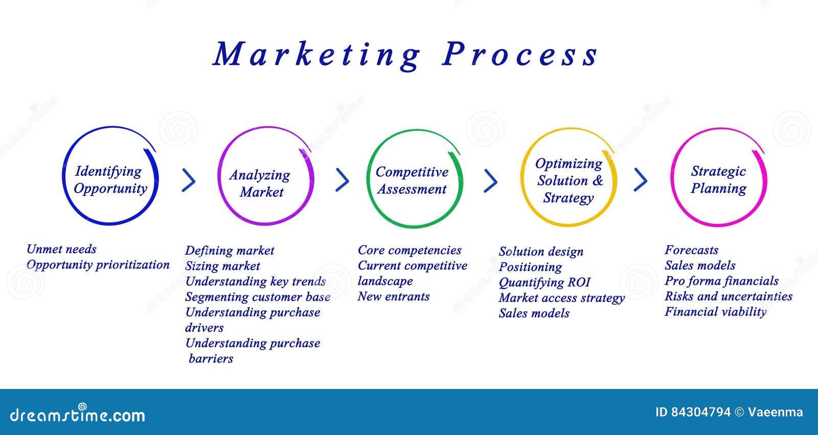 Diagram Of Marketing Process Stock Photo - Image of ...