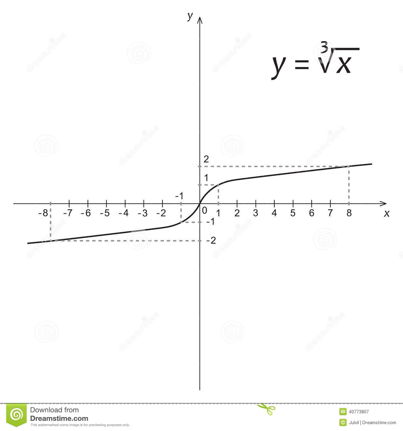 Diagram Of Mathematics Function Of The Cube Root Stock