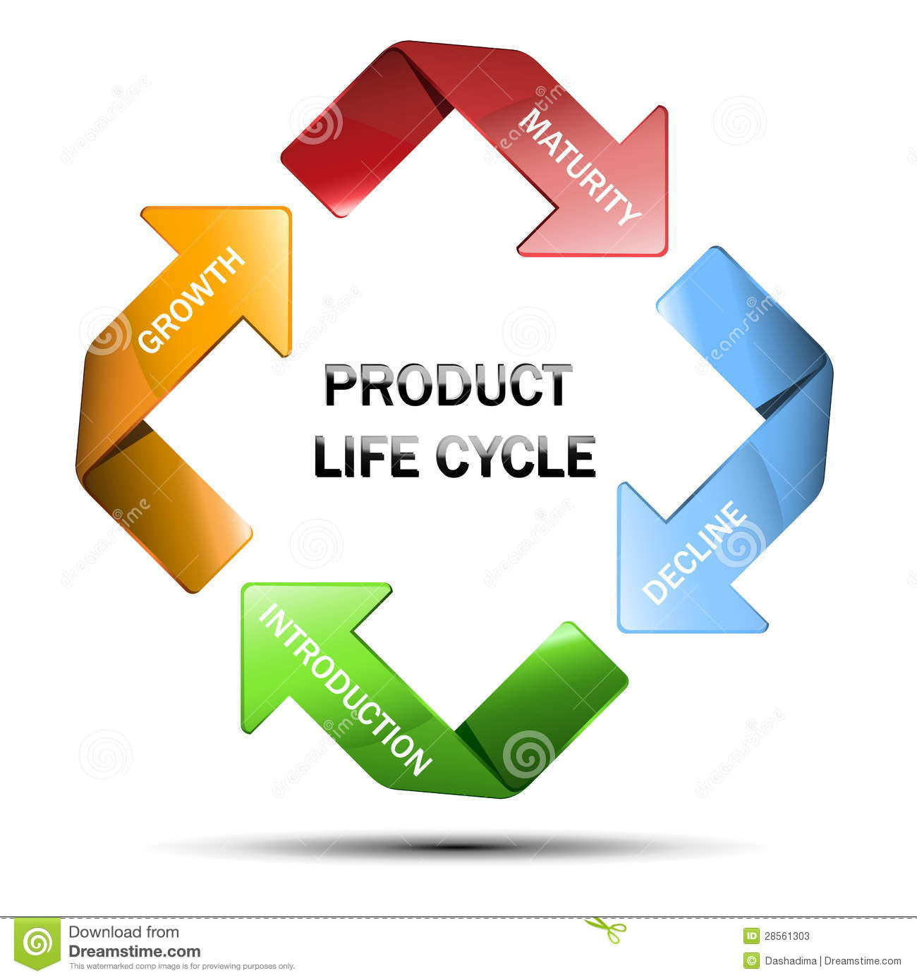 Diagram Of Product Life Cycle Stock Photos Image 28561303