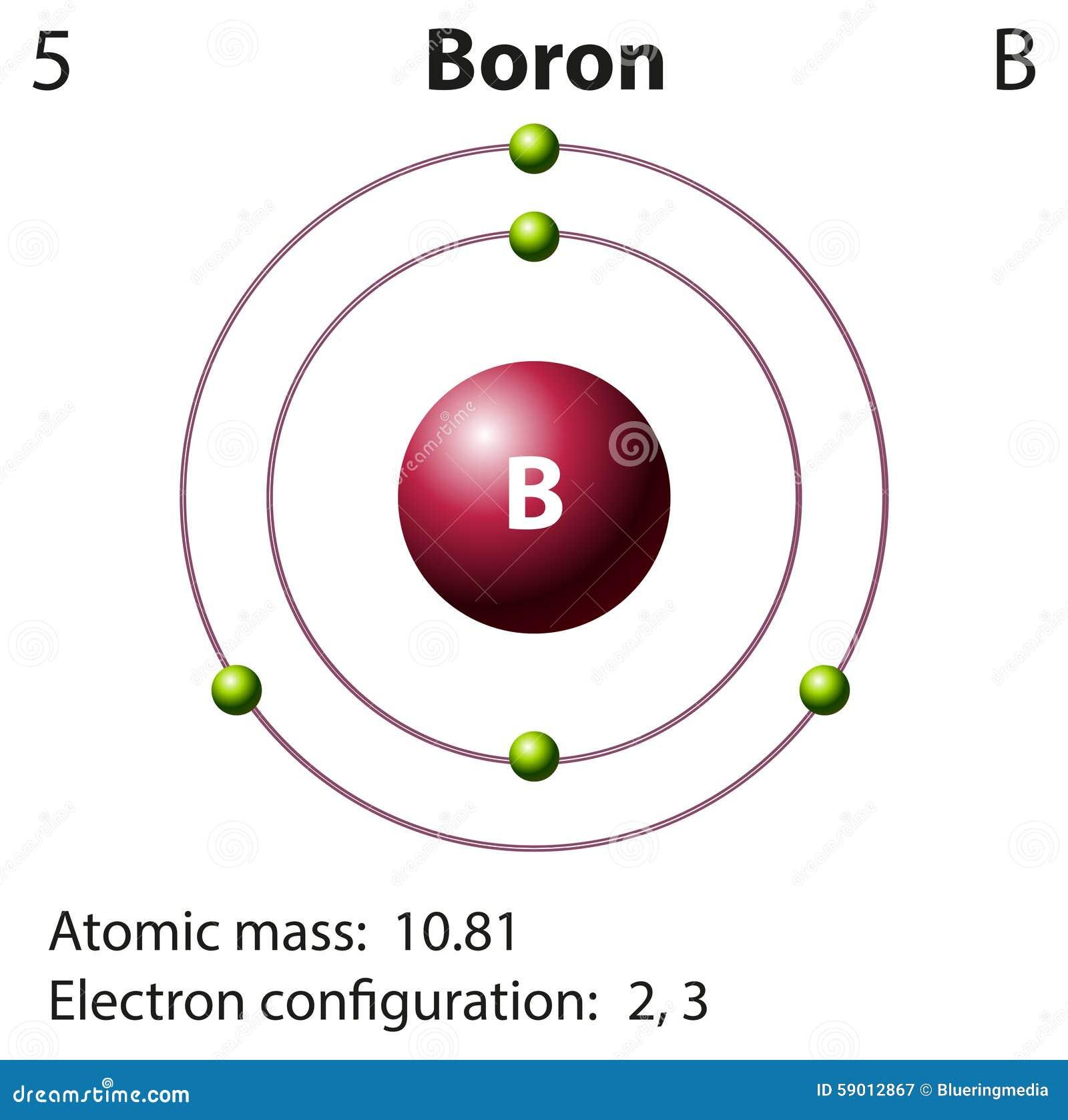 Diagram Representation Of The Element Boron Stock Vector