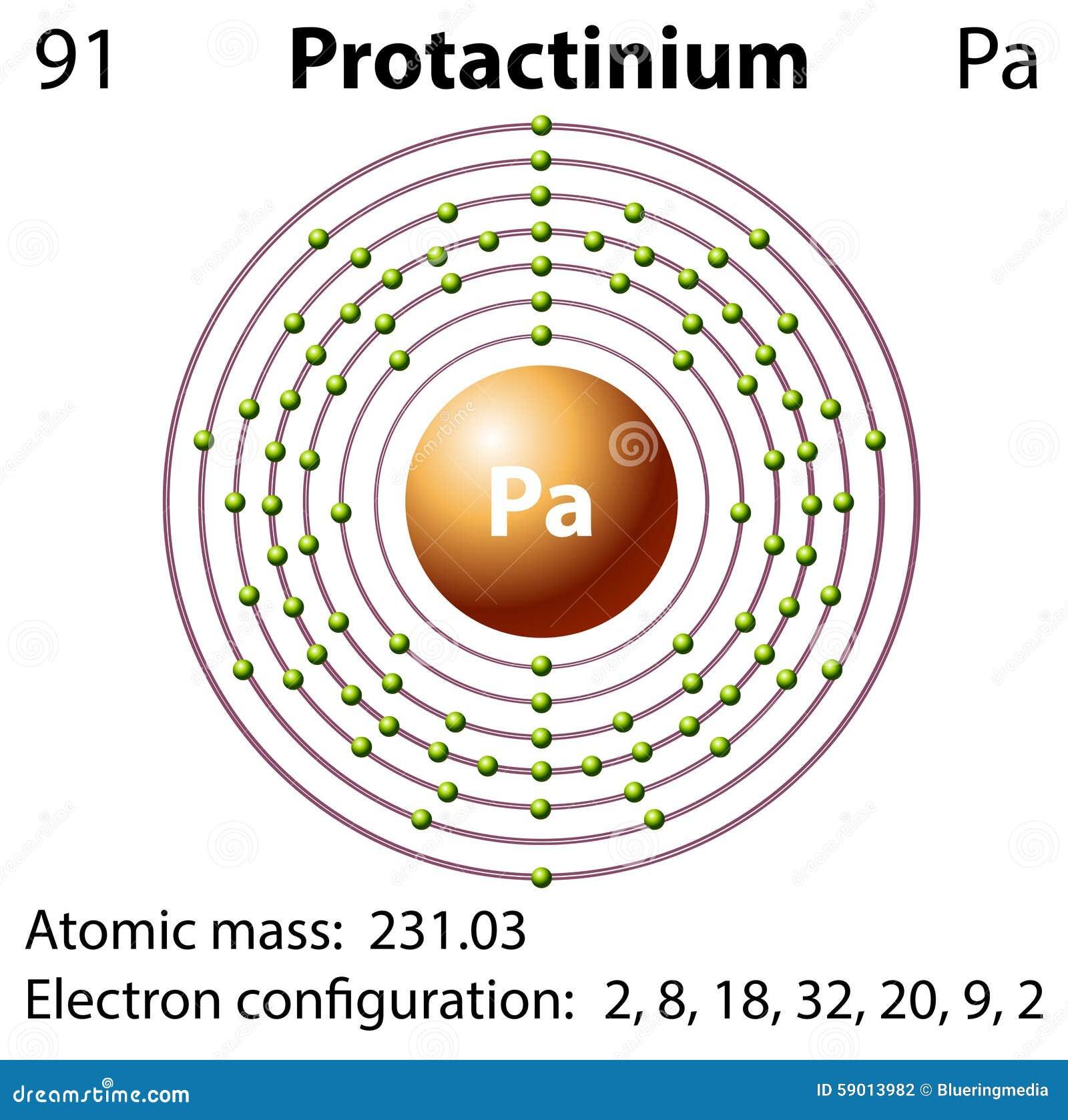 diagram representation of the element protactinium stock