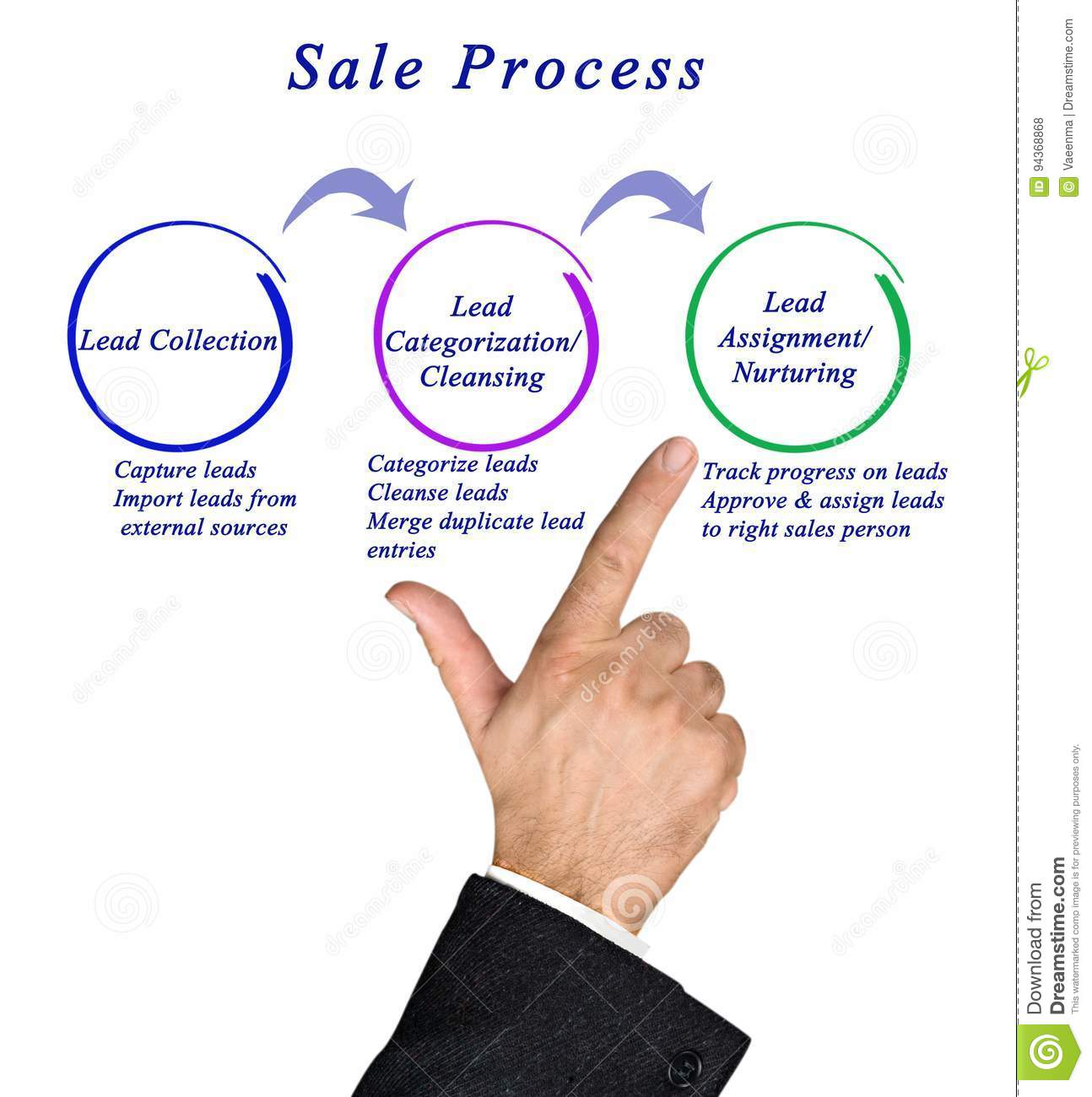diagram of sale process stock photo image of approval 94368868