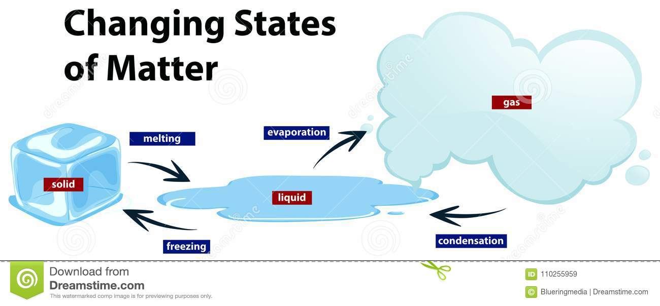 Diagram Showing The Changing States Of Matter Stock Vector