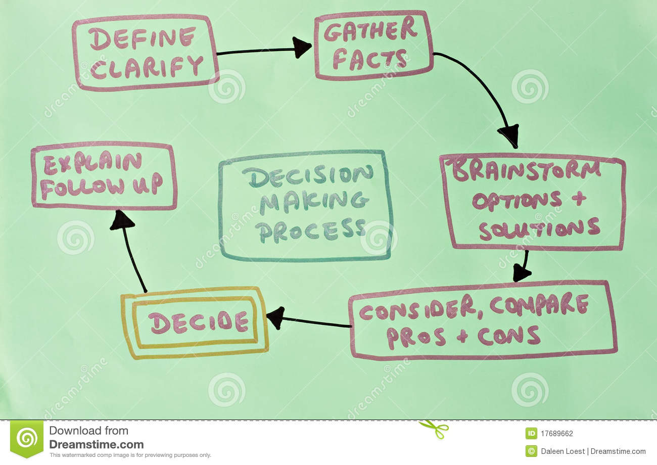 diagram showing decision making process stock photography   image    diagram showing decision making process