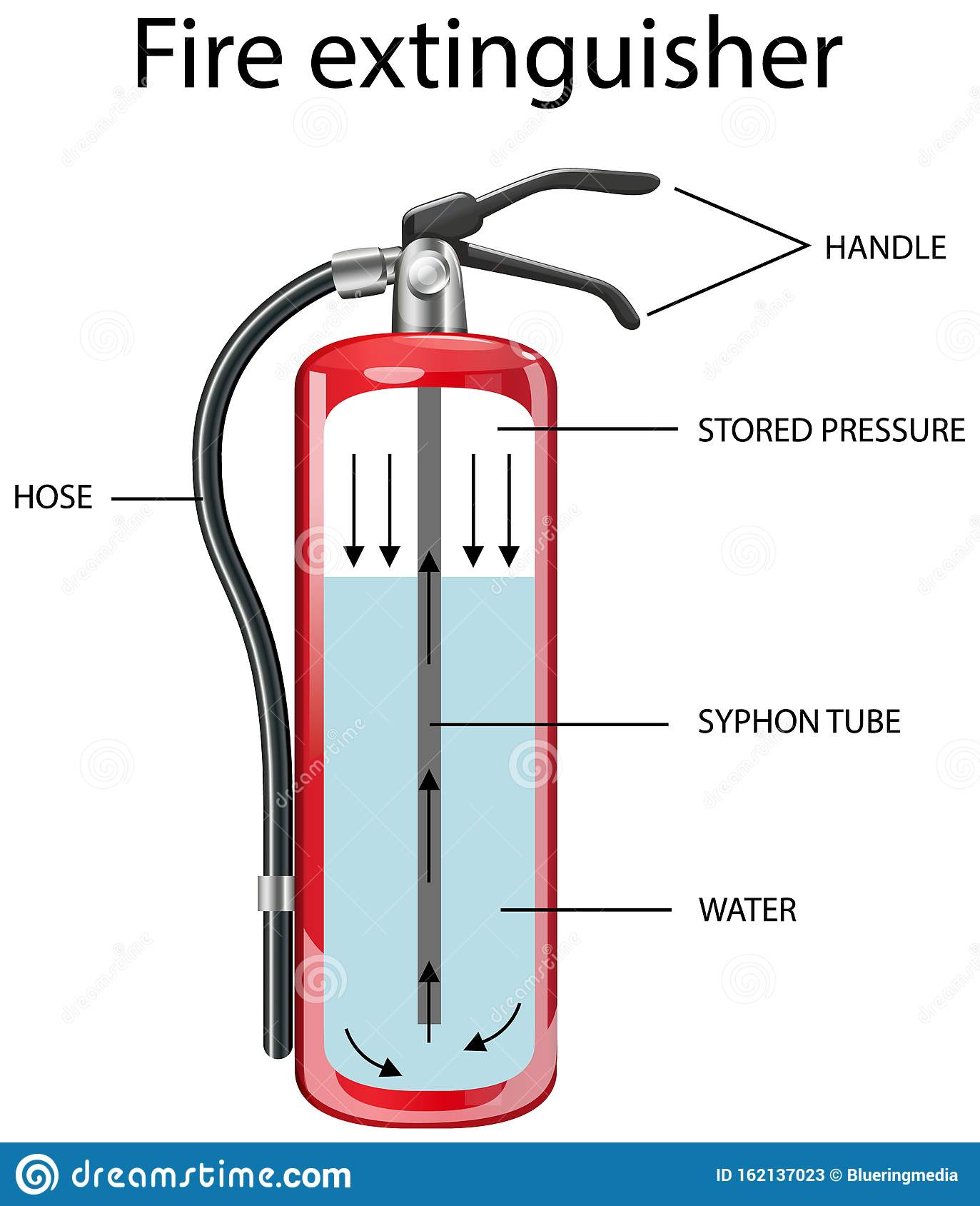 Diagram Showing Inside Fire Extinguisher Stock Vector