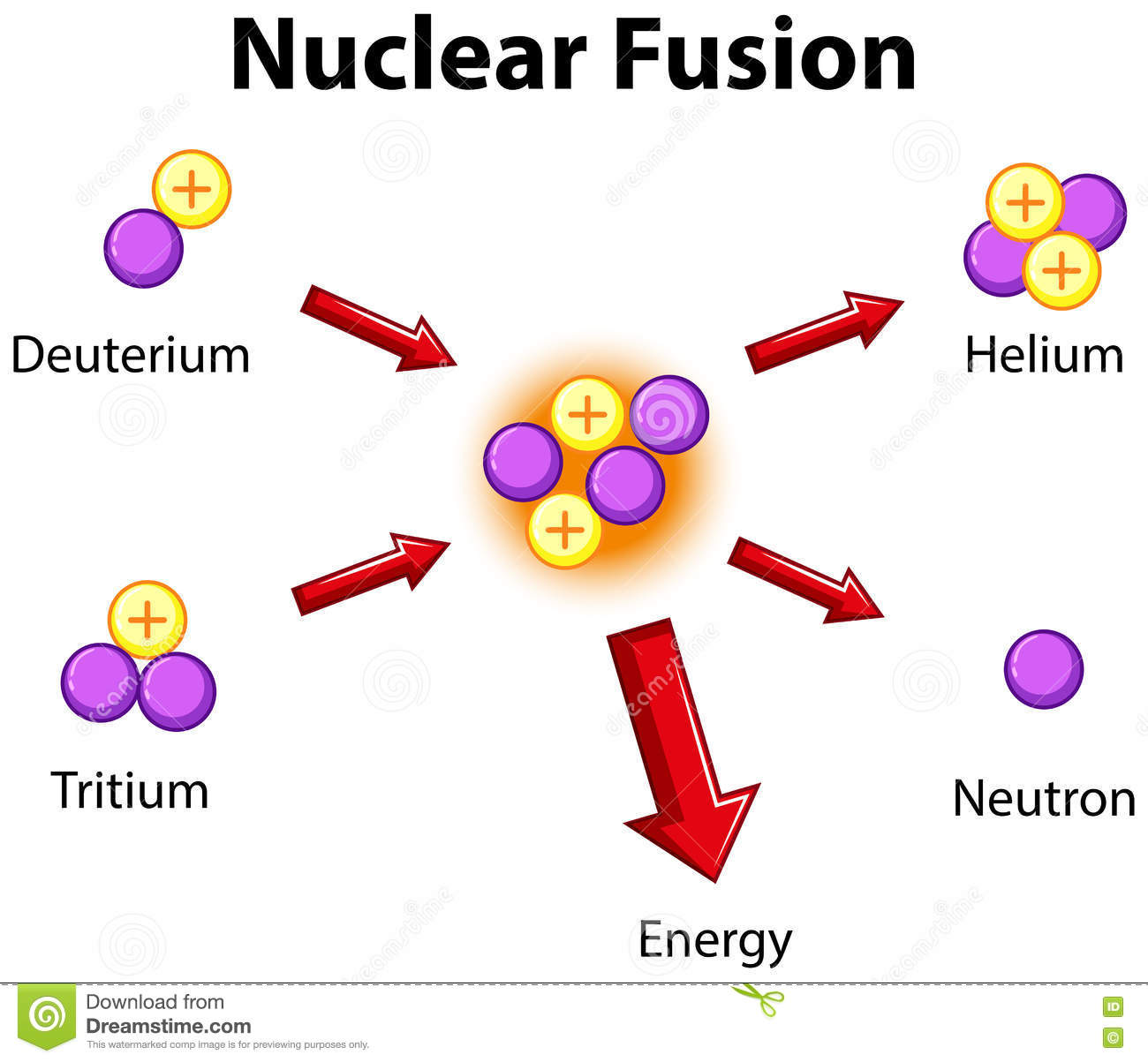 diagram showing nuclear fusion stock vector illustration of helium rh dreamstime com Nuclear Fusion in the Sun Nuclear Fission Reactor Diagram