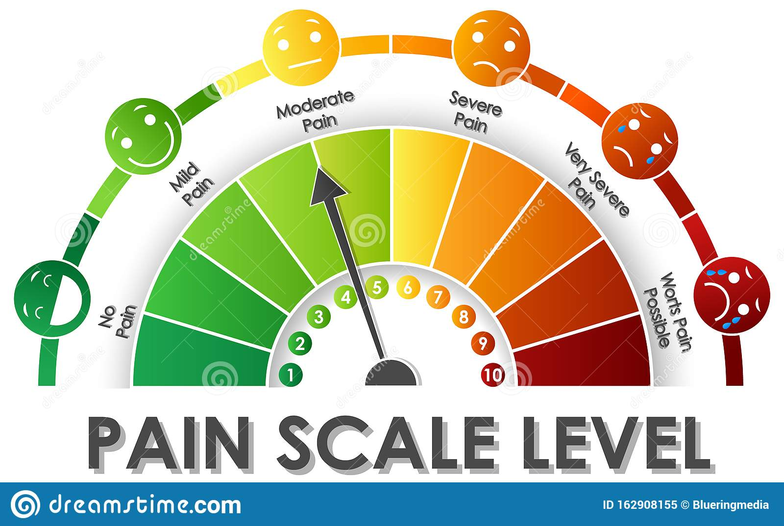 Diagram Showing Pain Scale Level With Different Colors Stock Vector