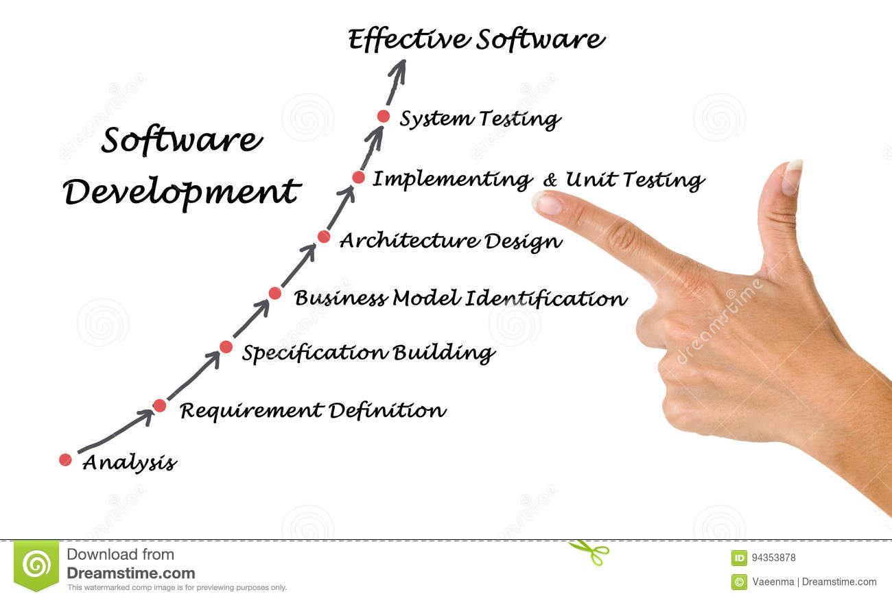 Diagram of software development process stock photo image of download diagram of software development process stock photo image of definition finger 94353878 ccuart Choice Image