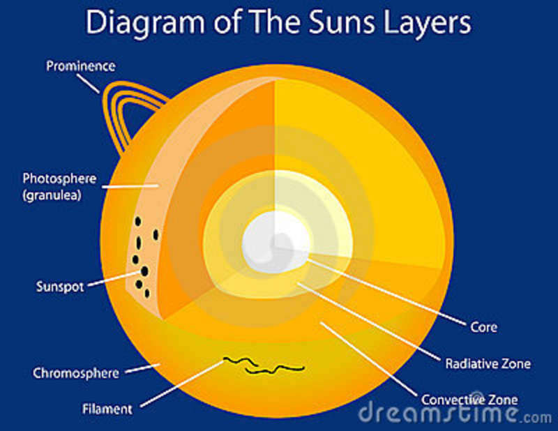 Similiar Diagram Of The Sun S Layers Keywords – Layers of the Sun Worksheet
