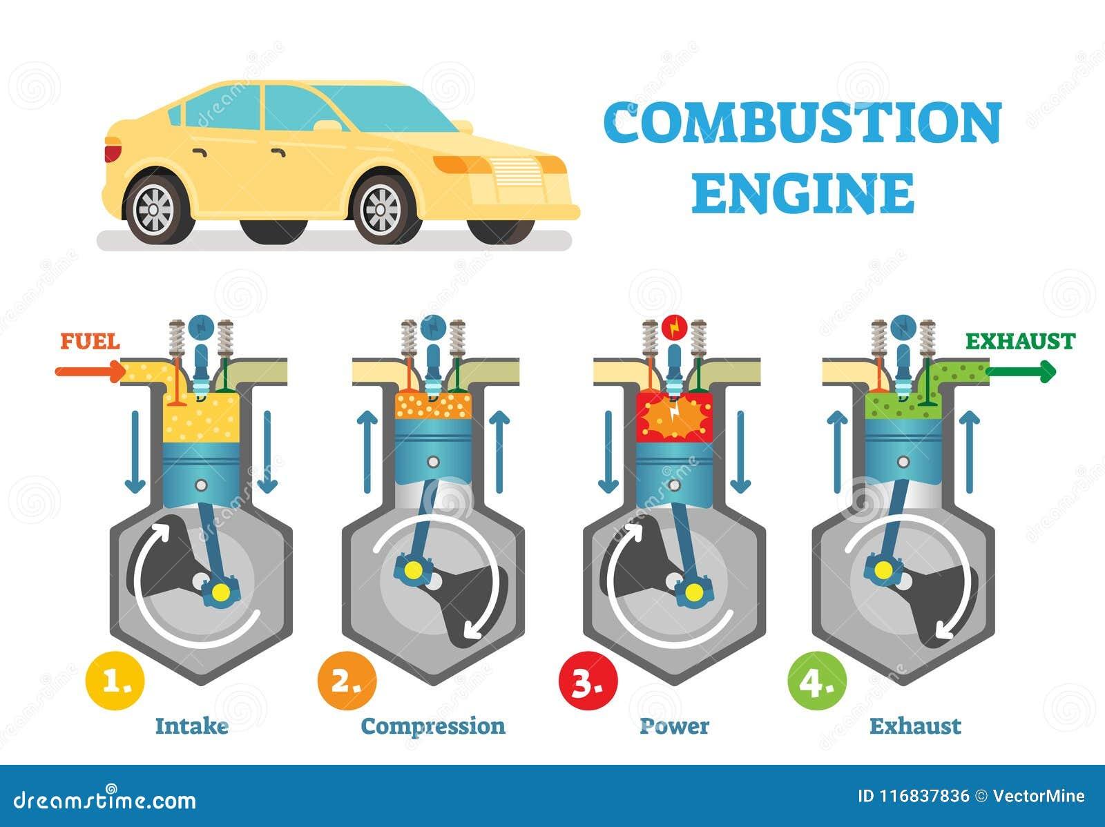 Diagram van de verbrandingsmotor het technische vectorillustratie met van de van de van de brandstofopname, compressie, explosie