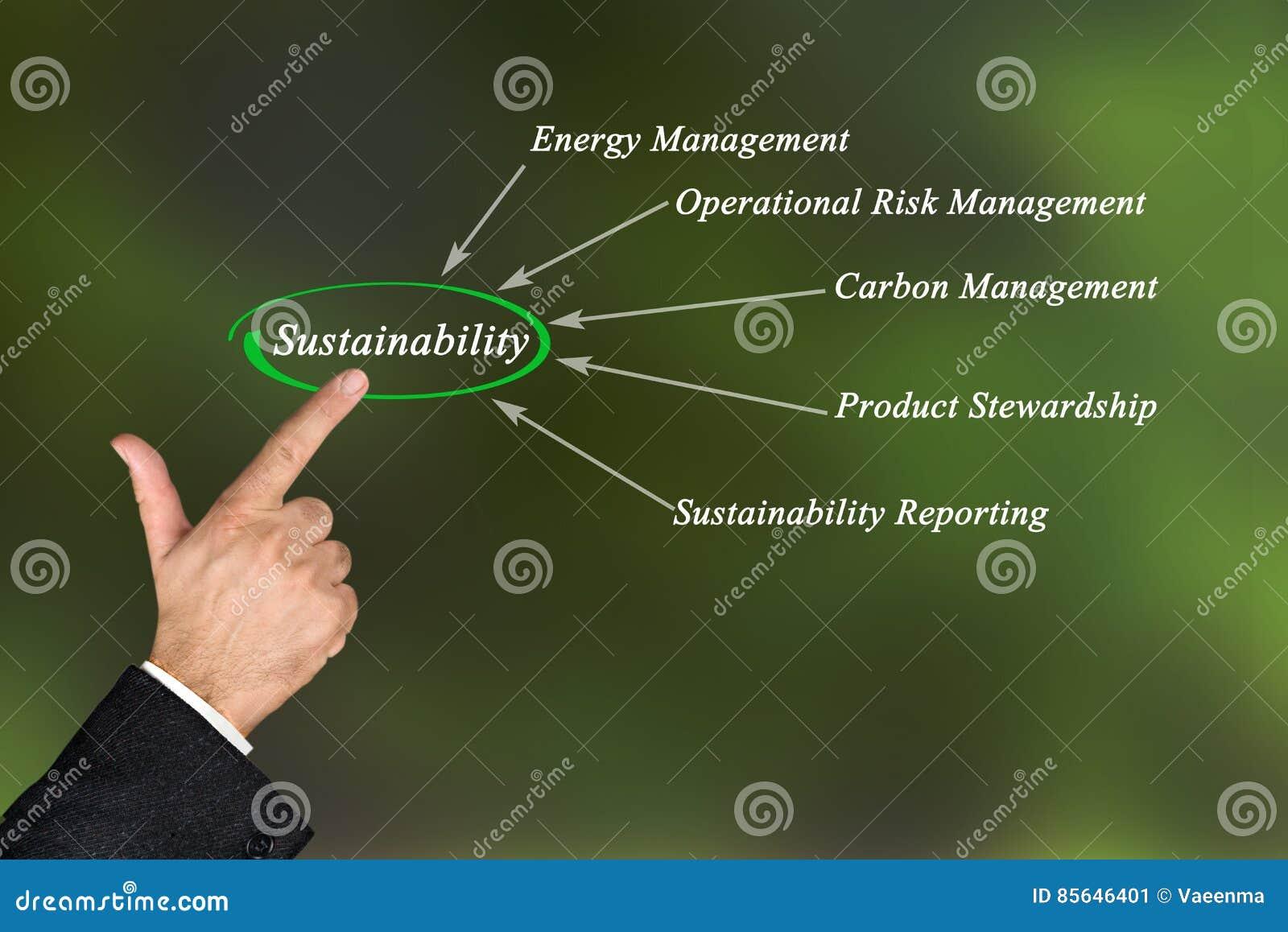 Diagram van duurzaamheid