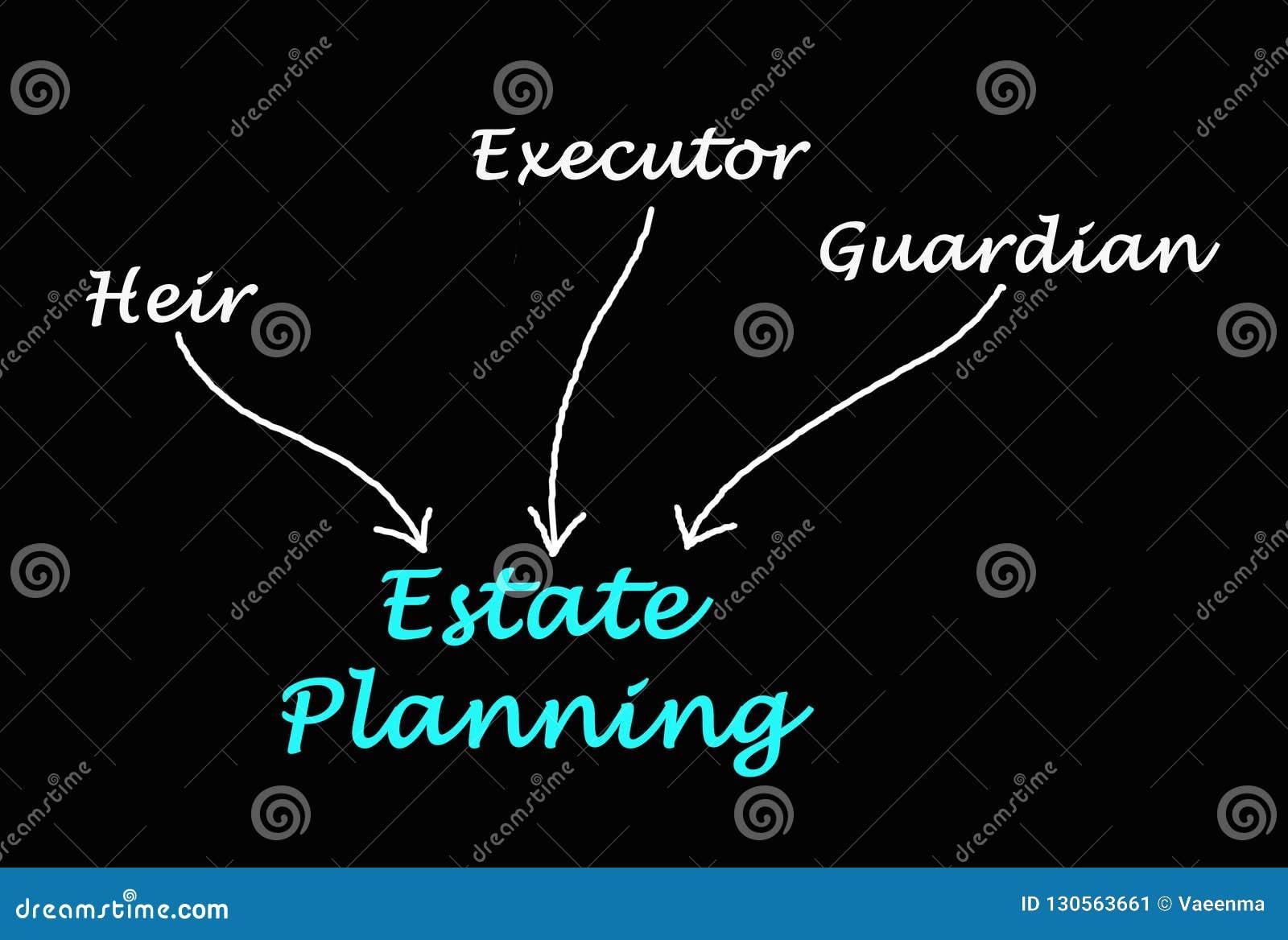 Diagram van Landgoed Planning
